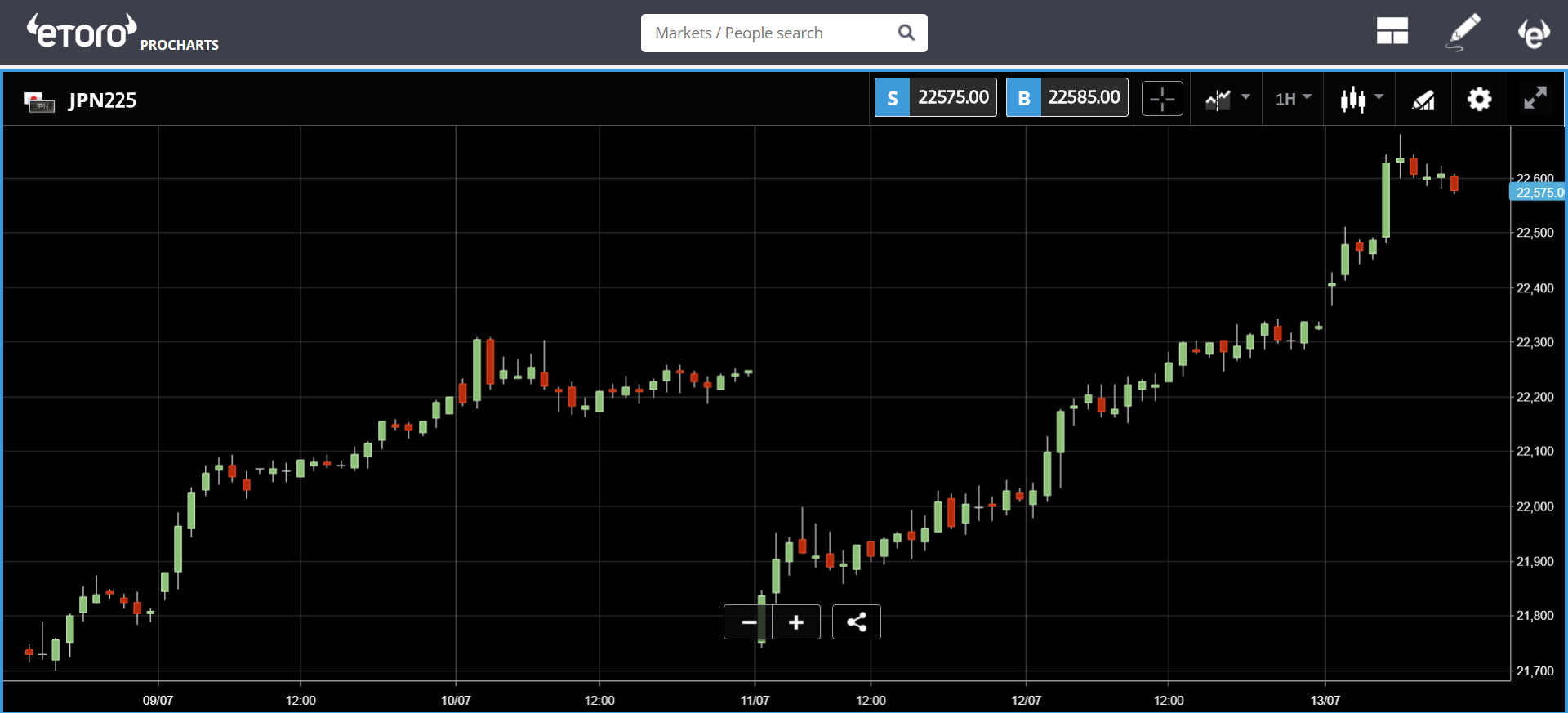 markets, trading, cryptocurrency, bitcoin, etoro, trump, us