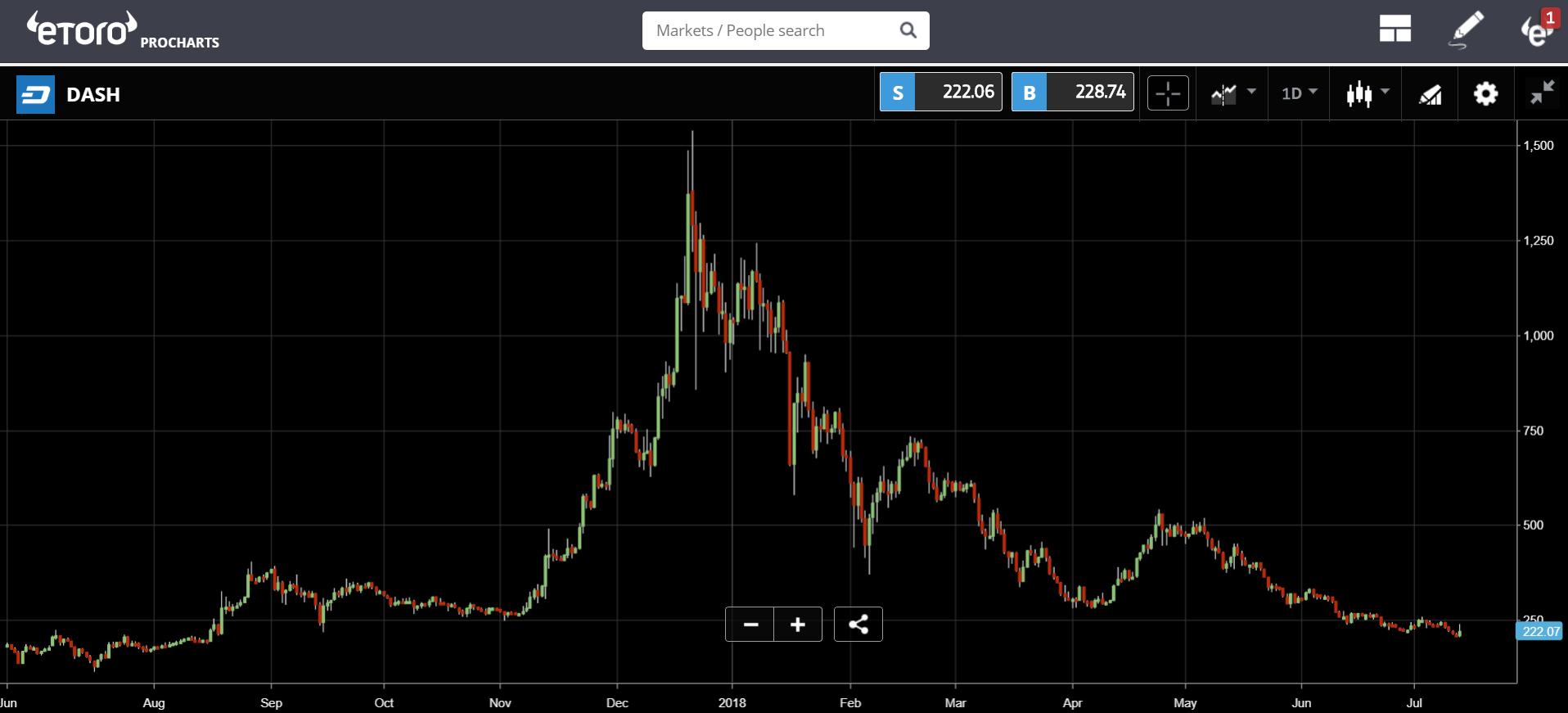 etoro, crypto, markets,trading