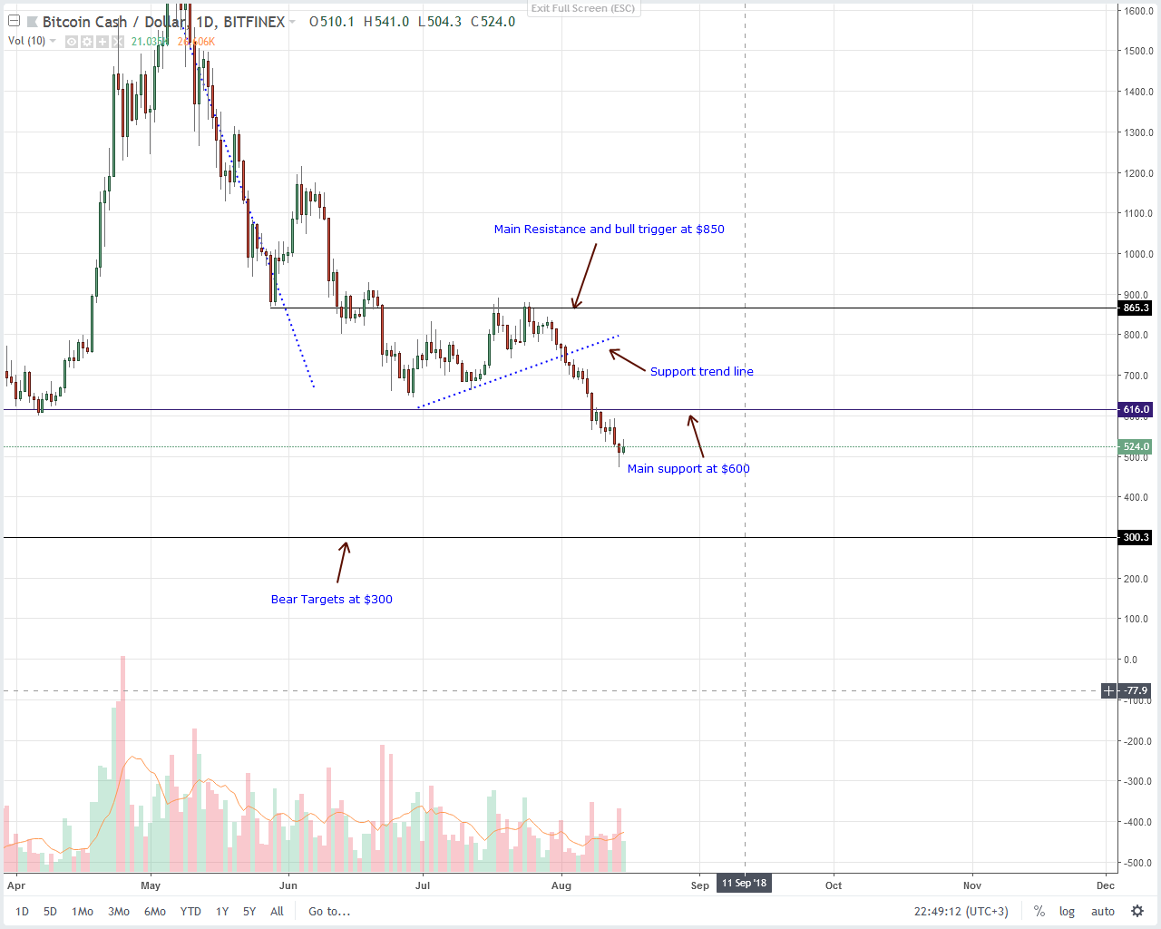 Bitcoin Cash (BCH) Technical Analysis