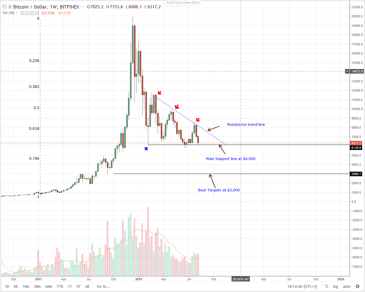 Bitcoin (BTC) Technical Analysis