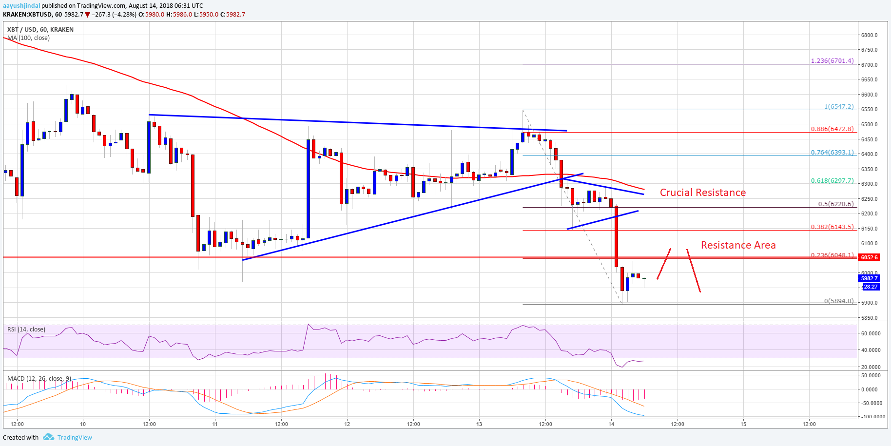 Bitcoin Price Analysis BTC USD