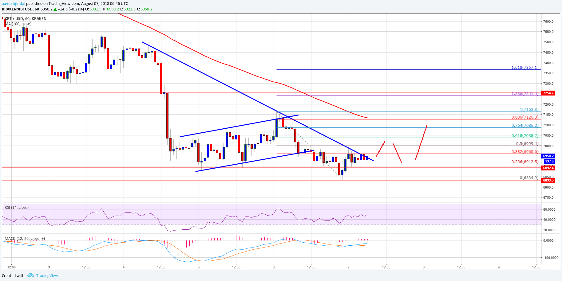Bitcoin Price Analysis BTC