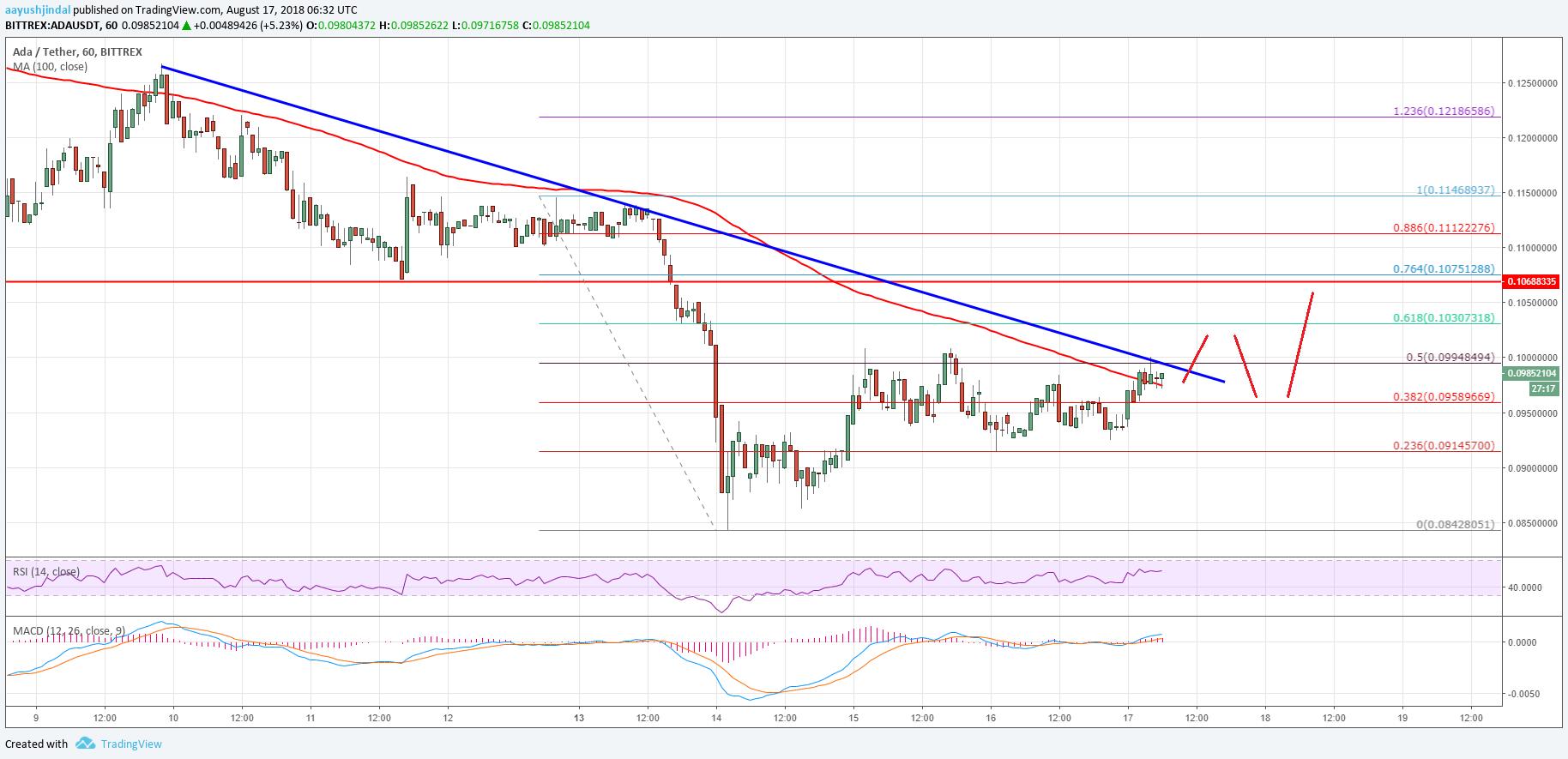 Cardano Price Analysis ADA USD