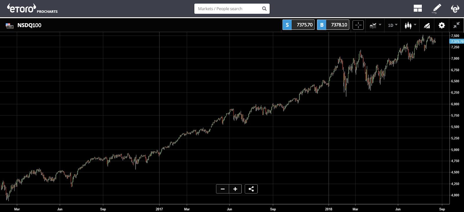 etoro, crypto, trading, bitcoin, markets, gold, commodities,