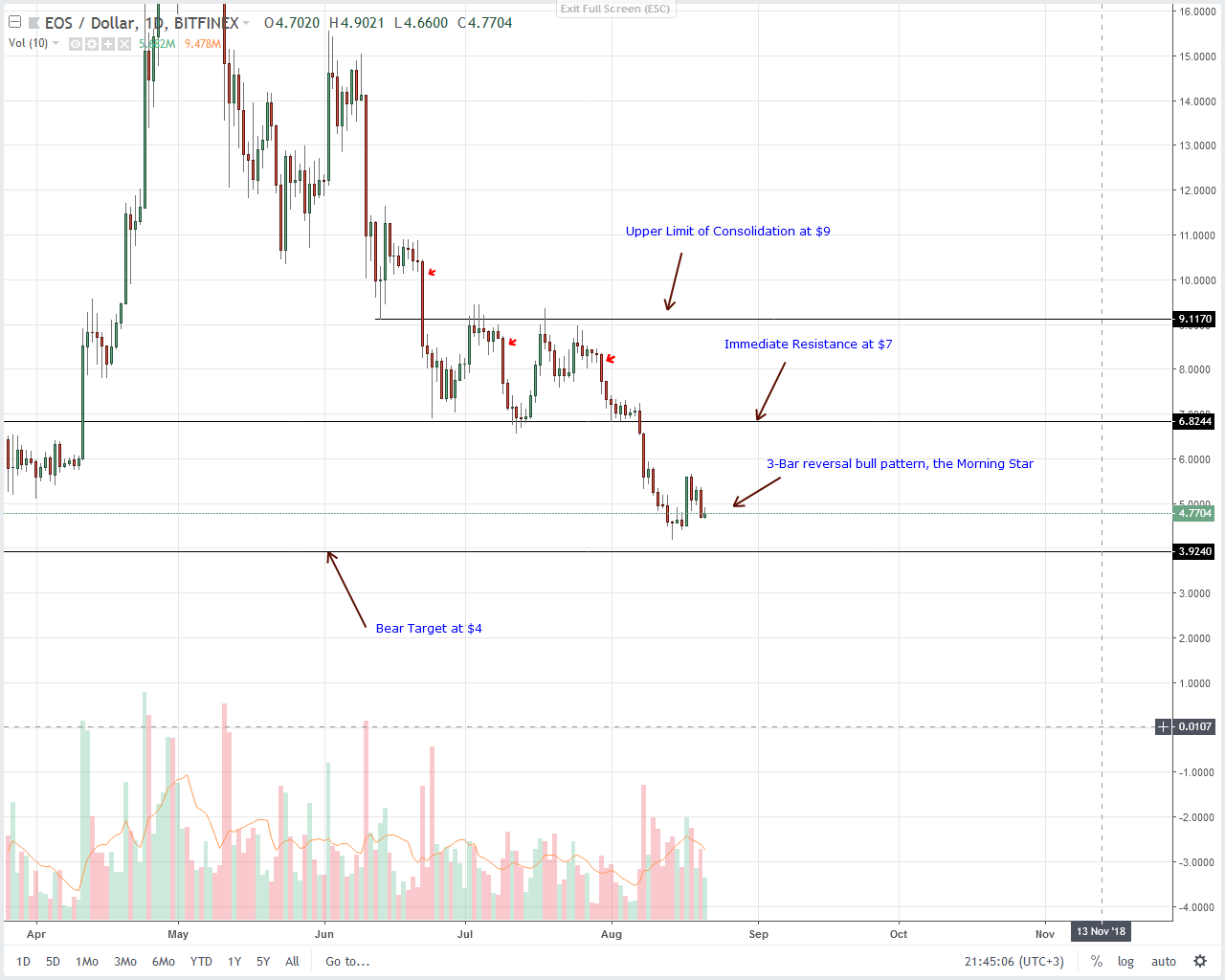EOS Technical Analysis