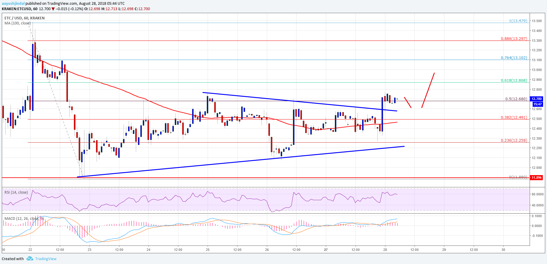 Ethereum Classic Price Analysis ETC USD