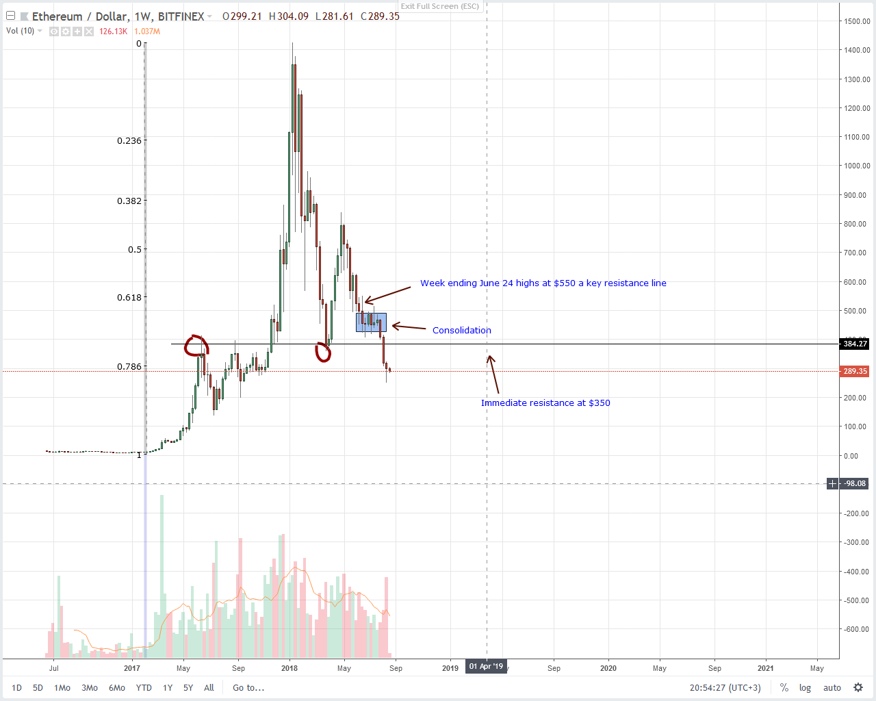 Ethereum (ETH) Technical Analysis