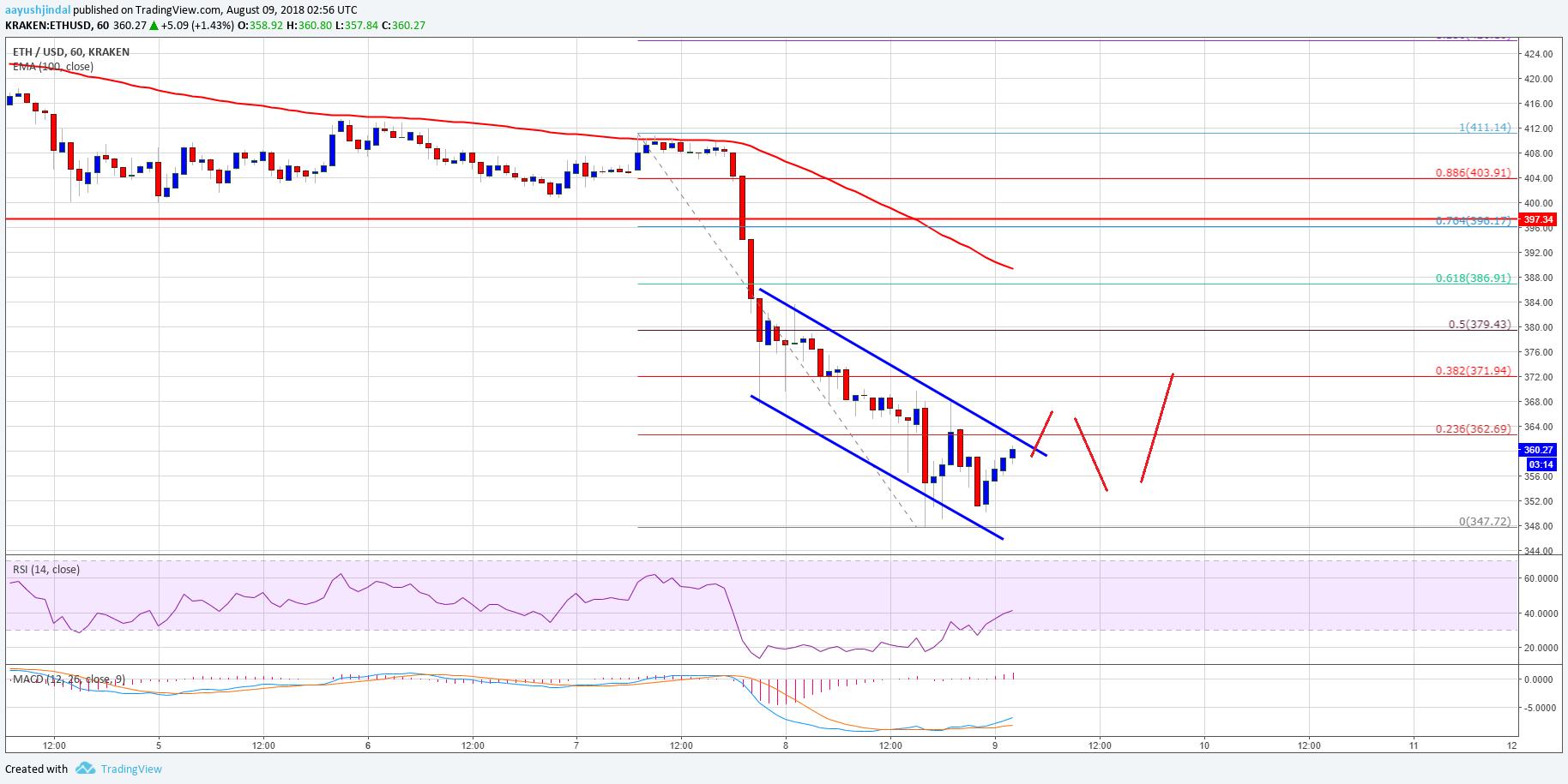 Ethereum Price Analysis ETH USD