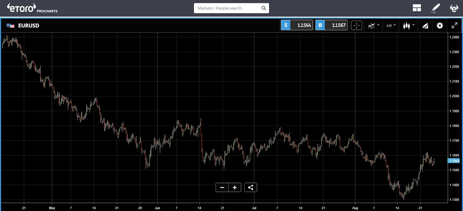 etoro, bitcoin, crypto, trading, euro, markets,