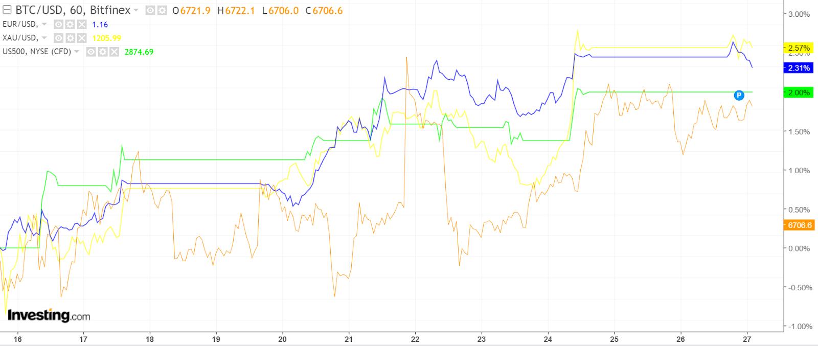 crypto, dollar, bitcoin, etf, etoro, markets, trading, sec