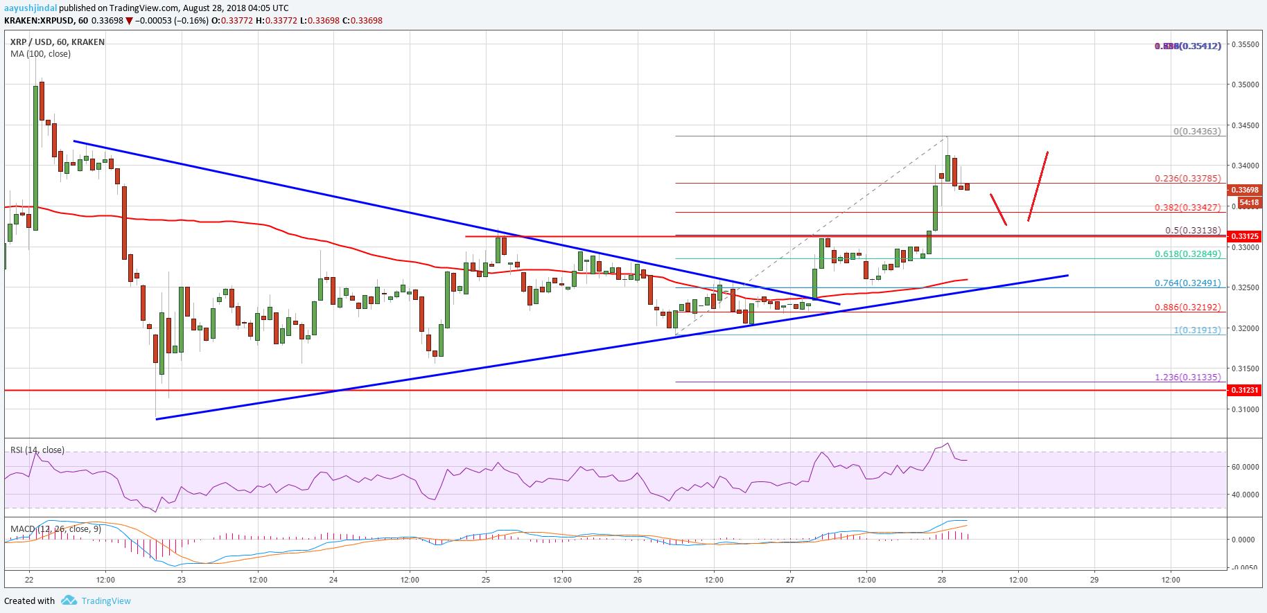 Ripple Price Analysis XRP USD Chart