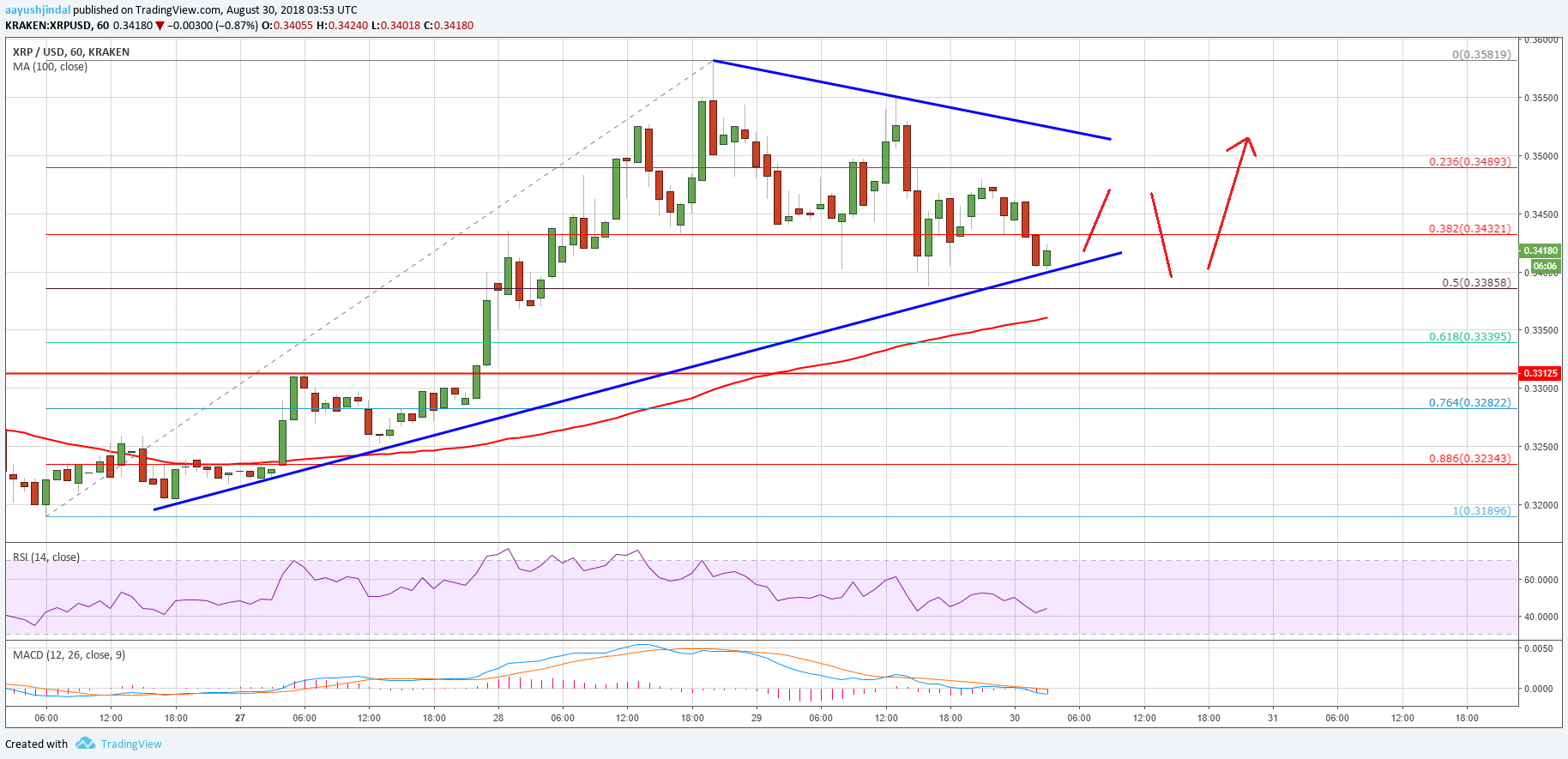 Ripple Price Analysis: XRP USD