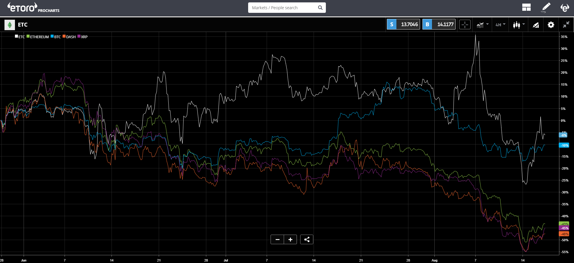etoro, crypto, markets, dollar, turkey, united states, trading