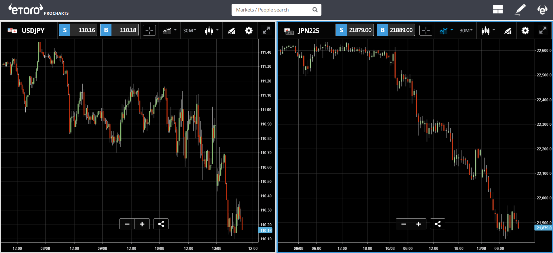 etoro, japan, yen, markets, lira, bitcoin, crypto