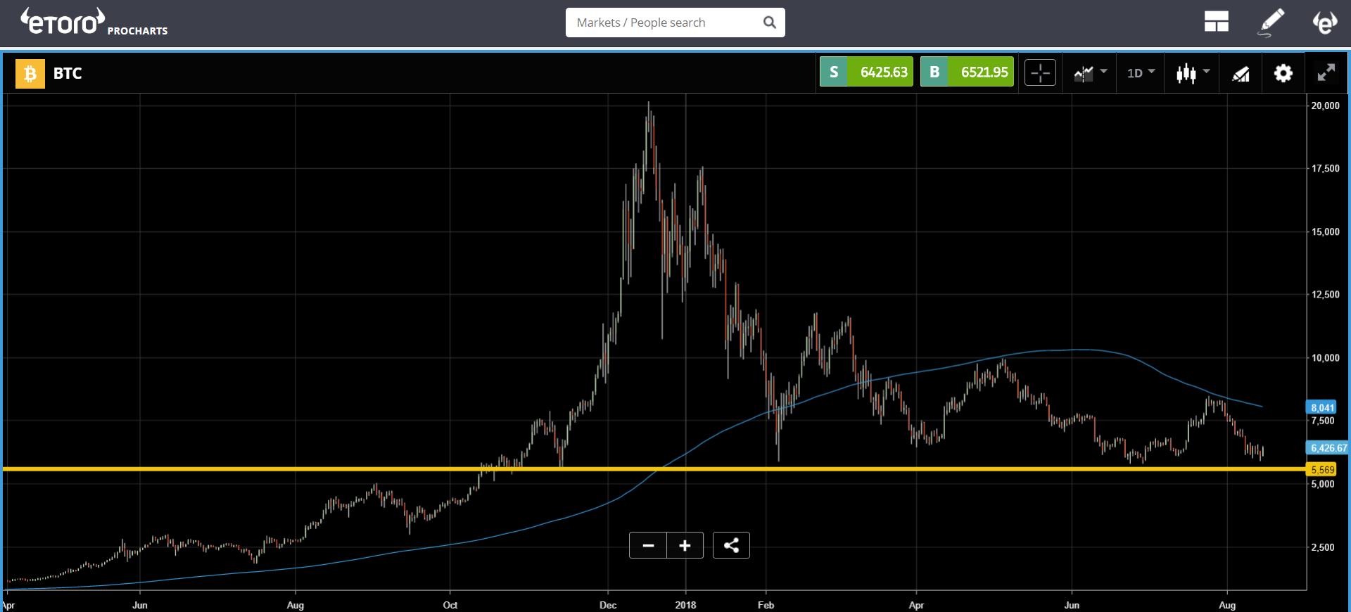 etoro, cryptocurrency, markets, trading, lira, dollar, bitcoin
