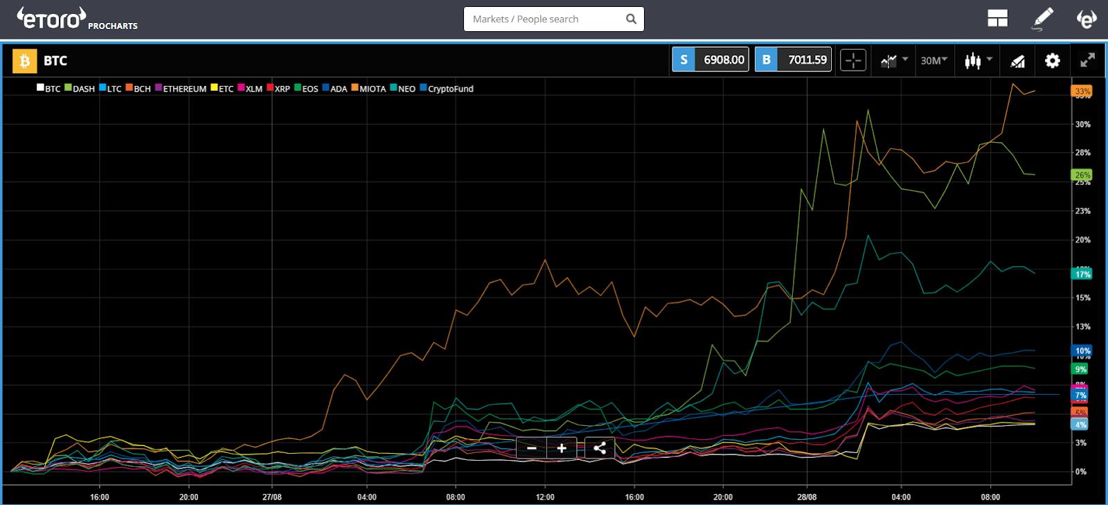 bitcoin, dollar, usd, btc, etoro, crypto, markets, trading,