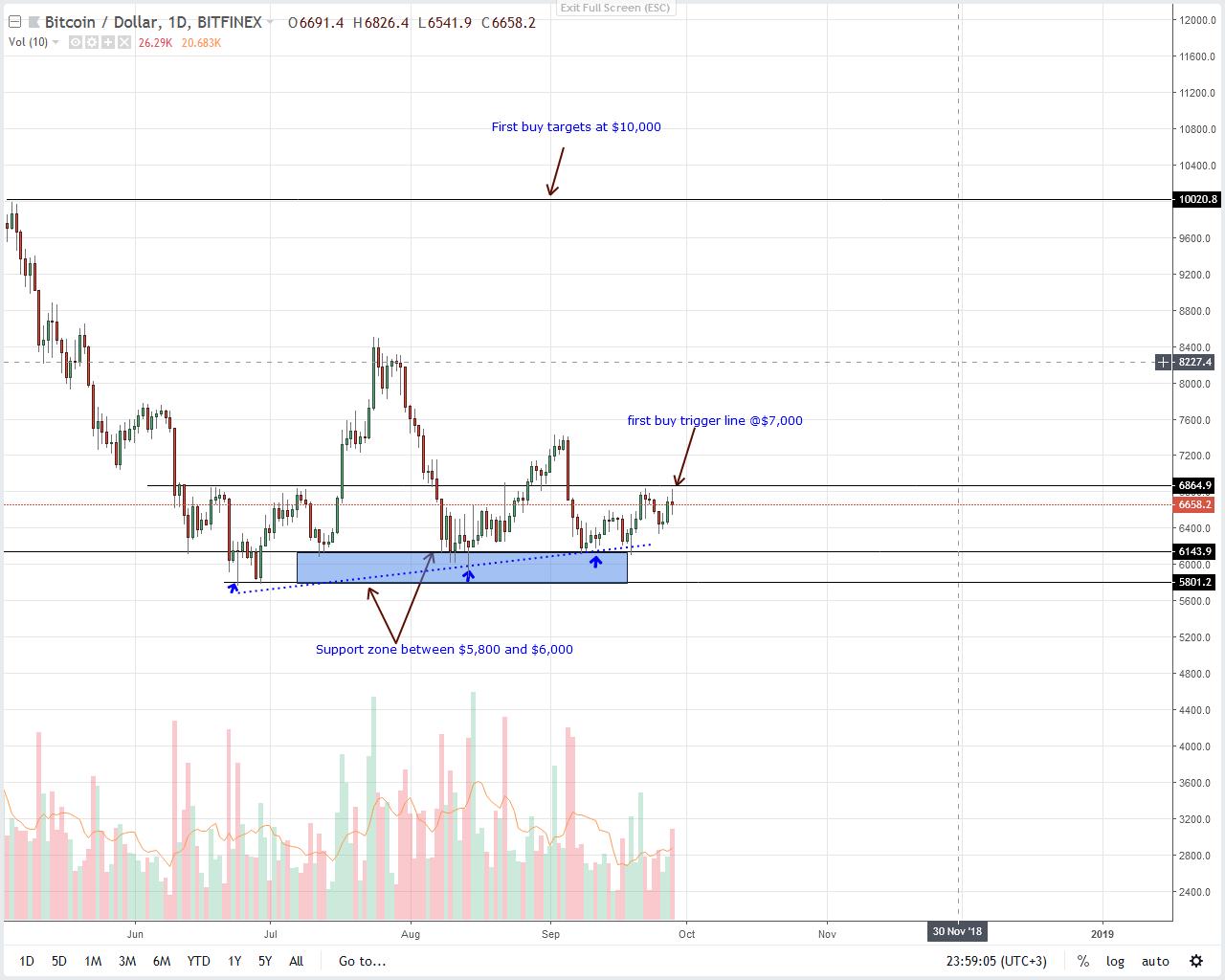 Bitcoin Price Analysis: BTC a Commodity, Not Property ...