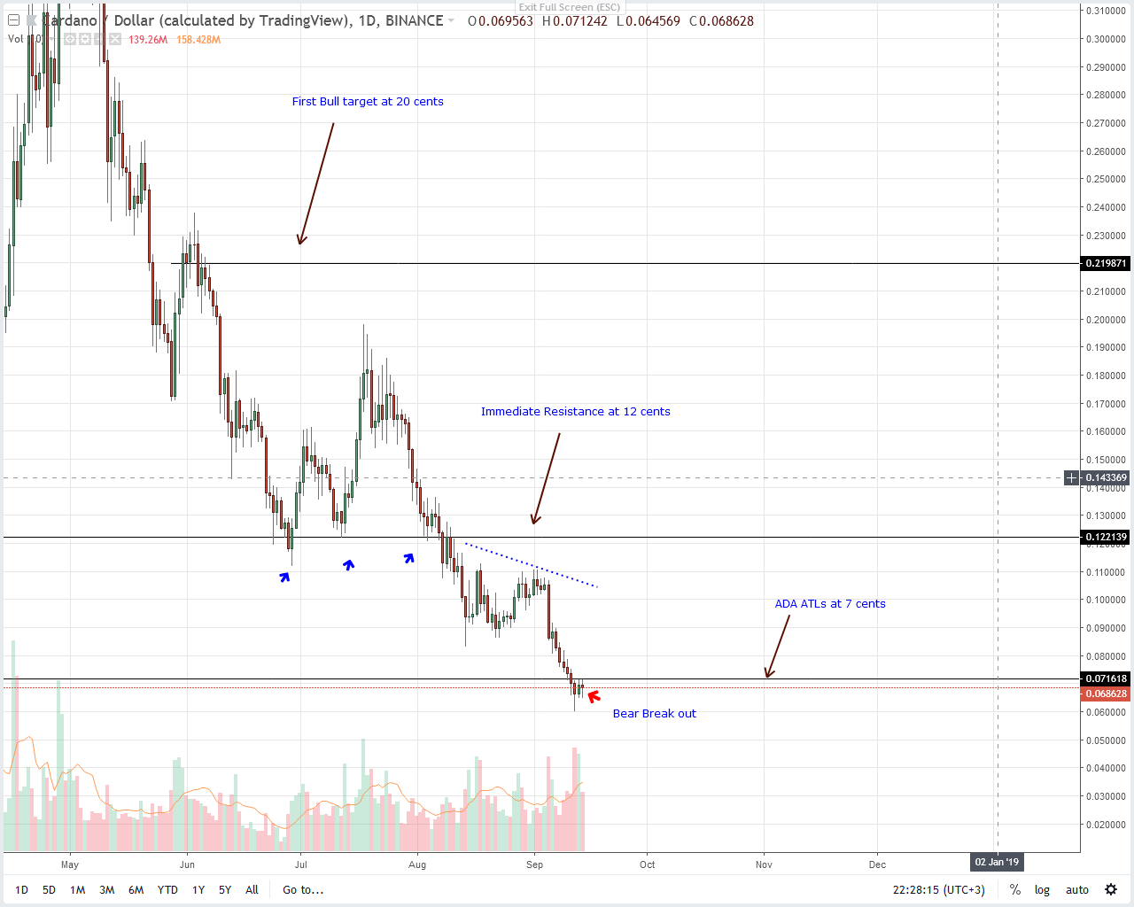 Cardano Price Analysis