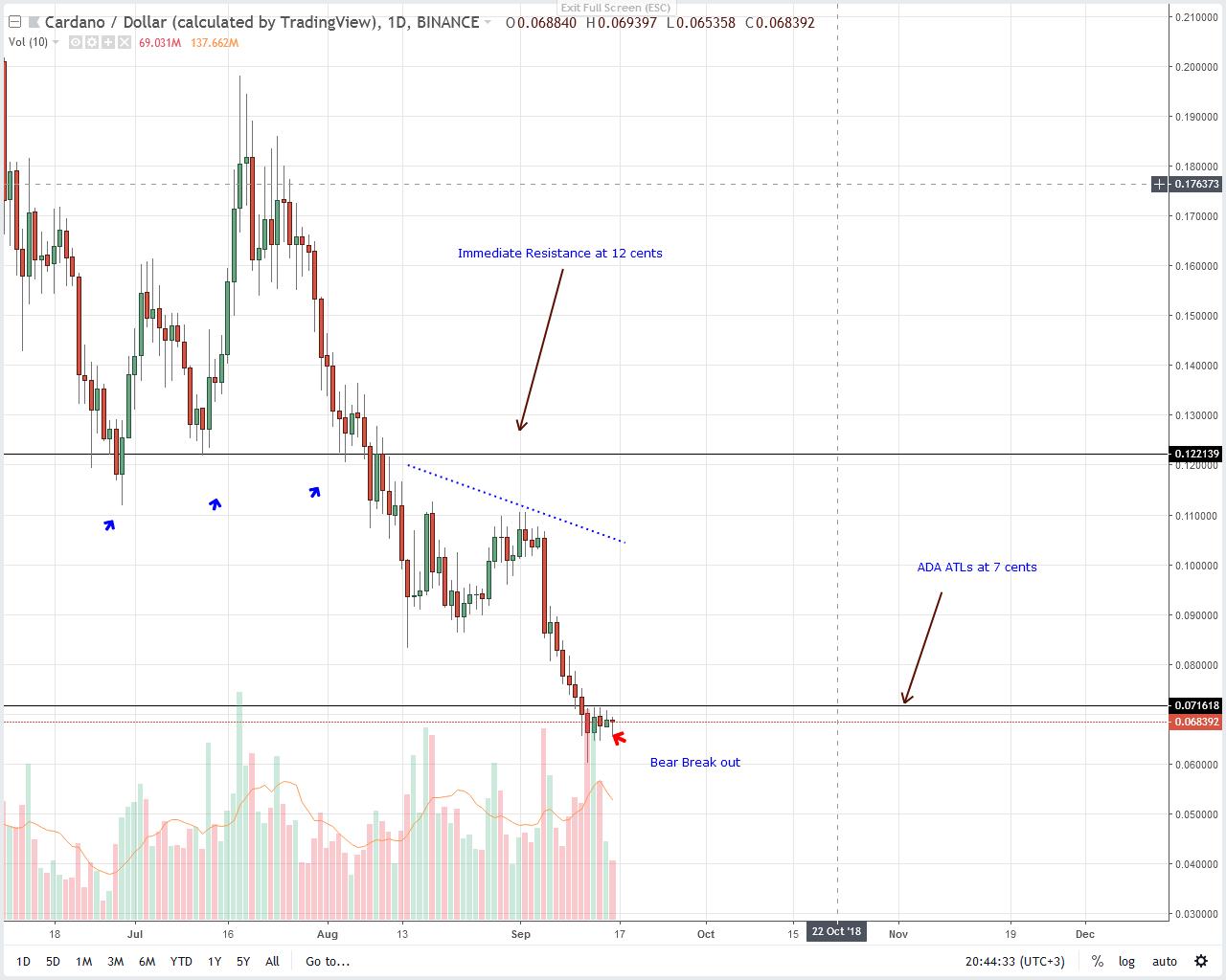 Cardano Price Analysis