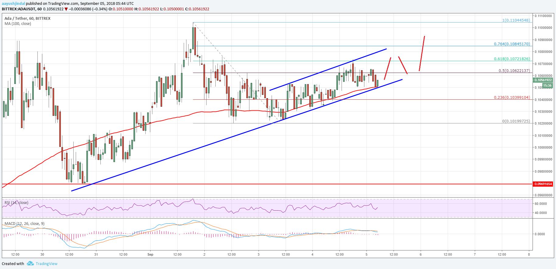 Cardano Price Analysis ADA USD Chart