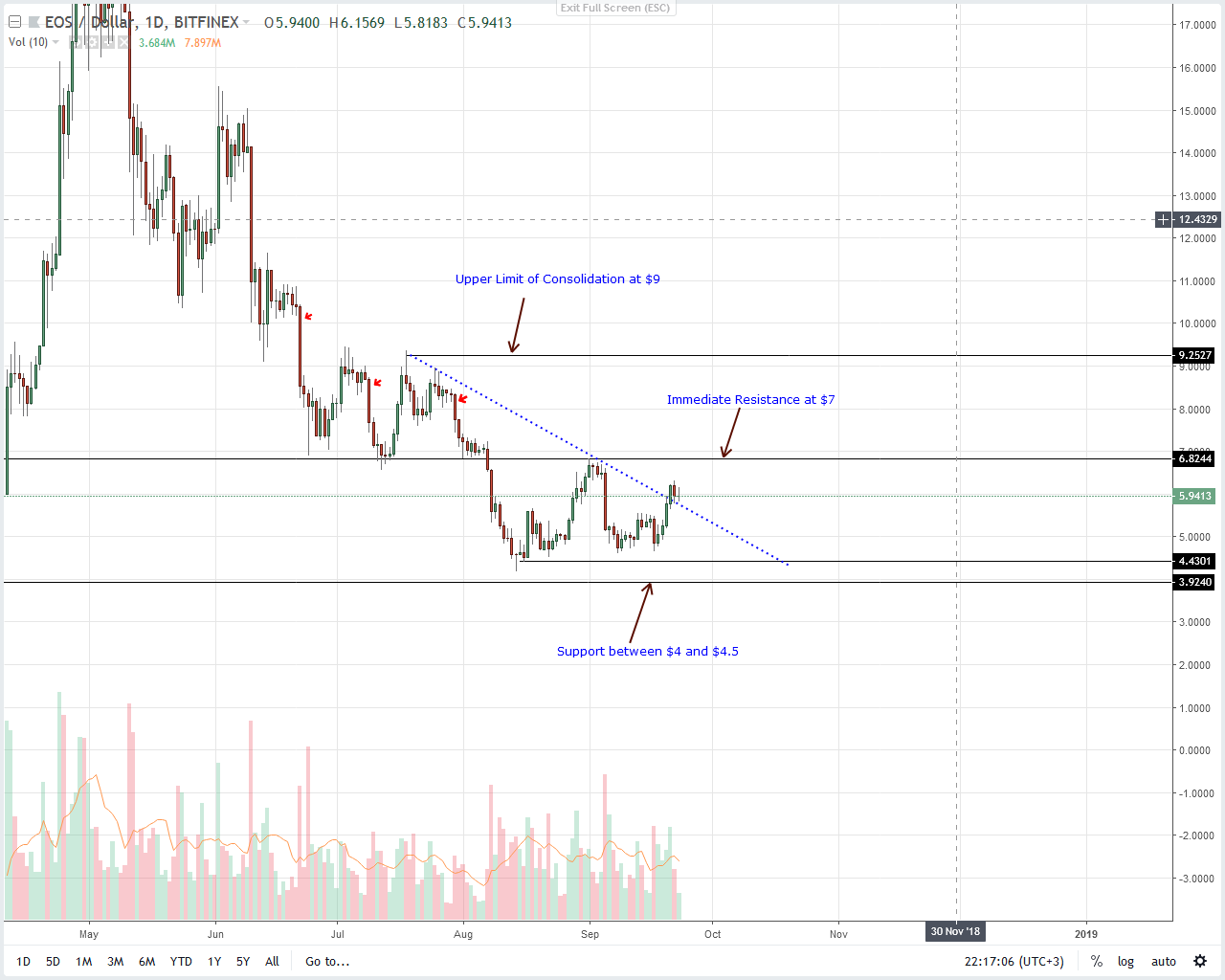 EOS Price Analysis
