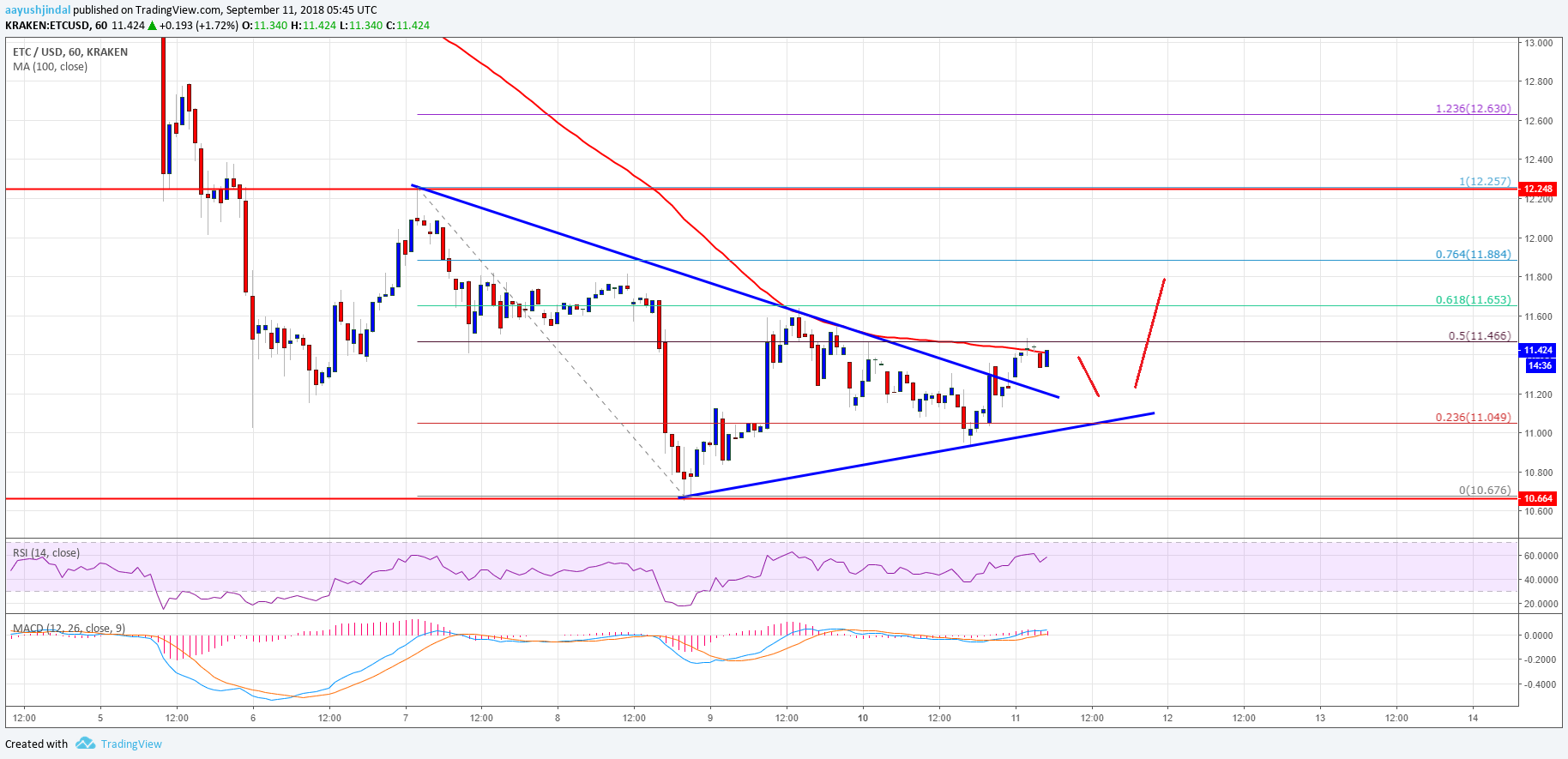 Ethereum Classic Price Analysis ETC