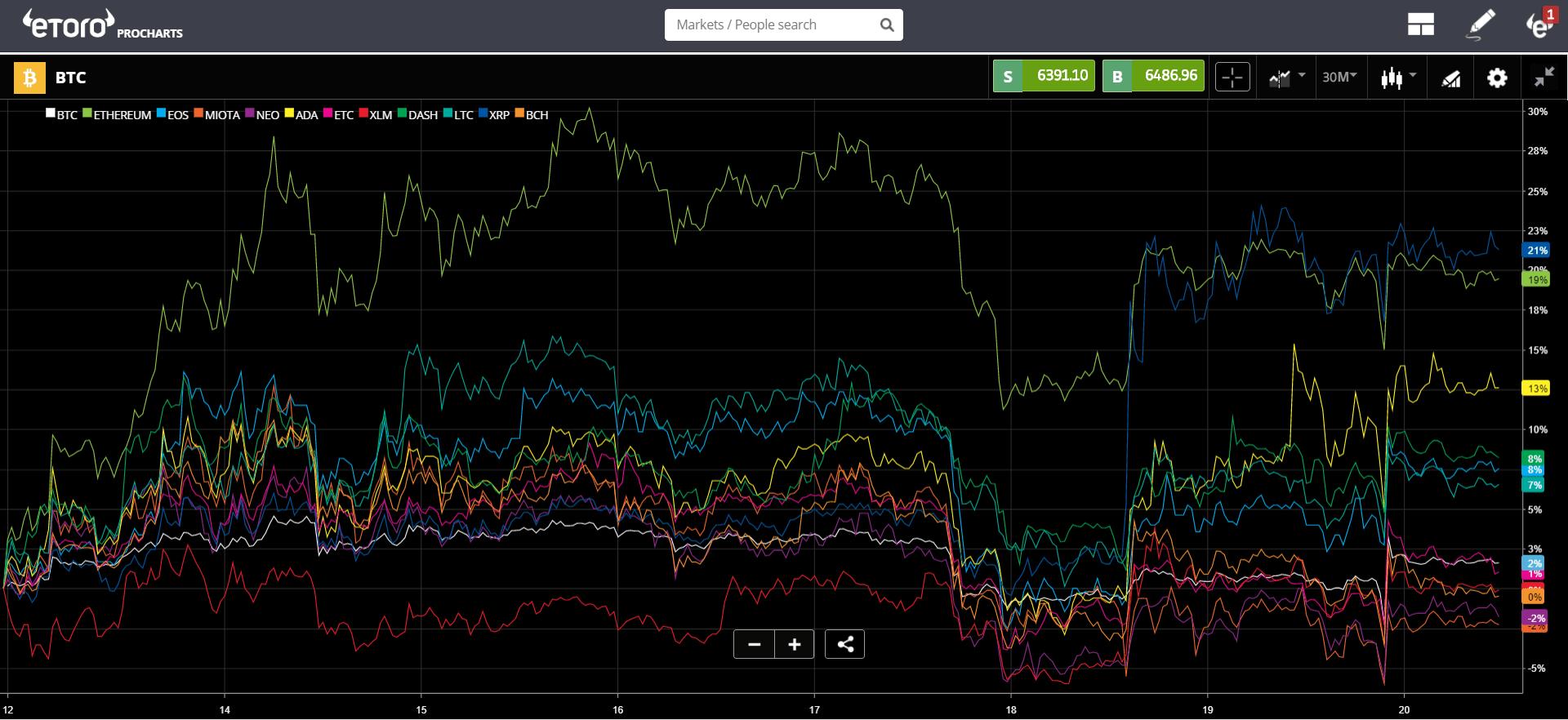 cannabis, crypto, trading, markets, market, marijuana