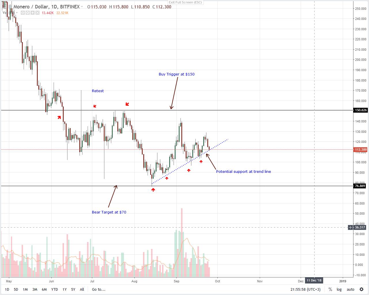 Monero Price Analysis