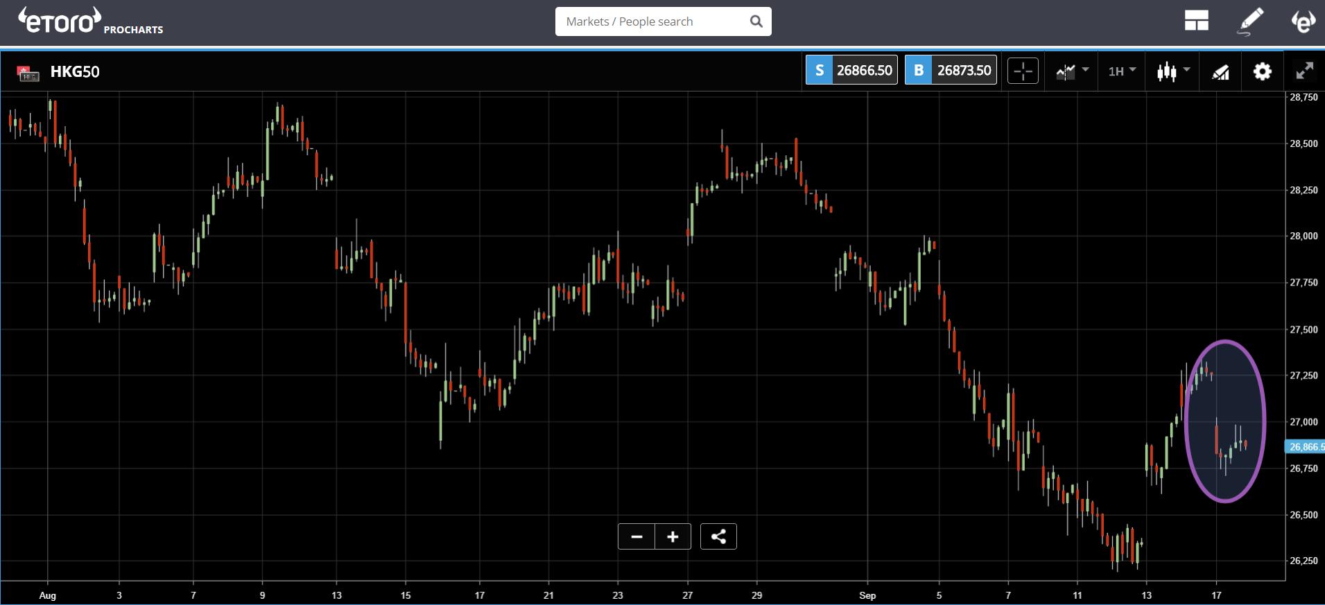 trading, markets, crypto, bitcoin, sleepwalking