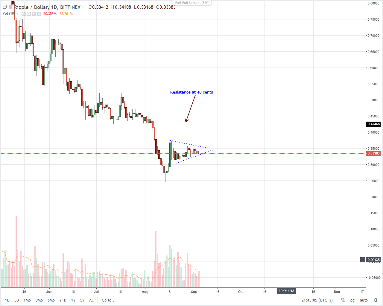 XRP Technical Analysis