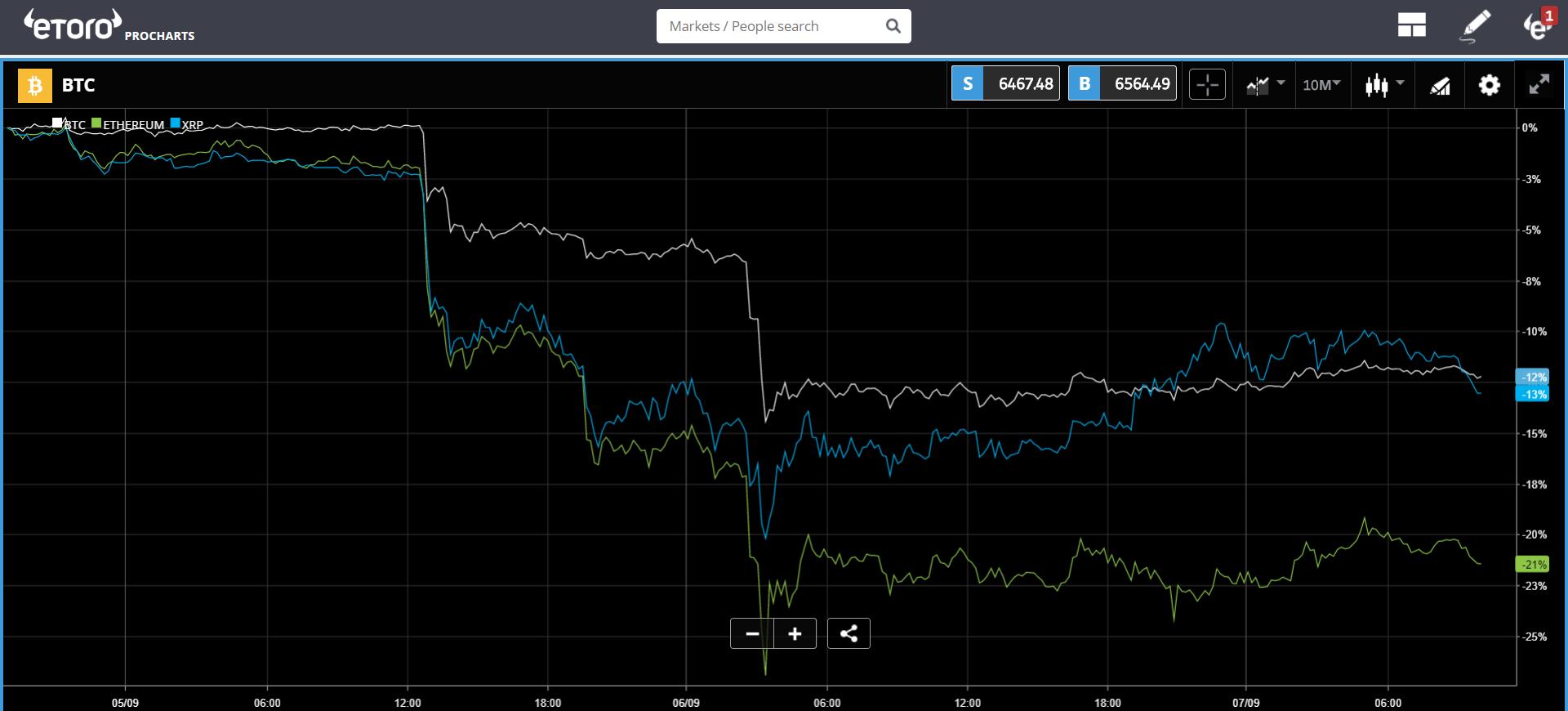 etoro, crypto, markets, trading, news