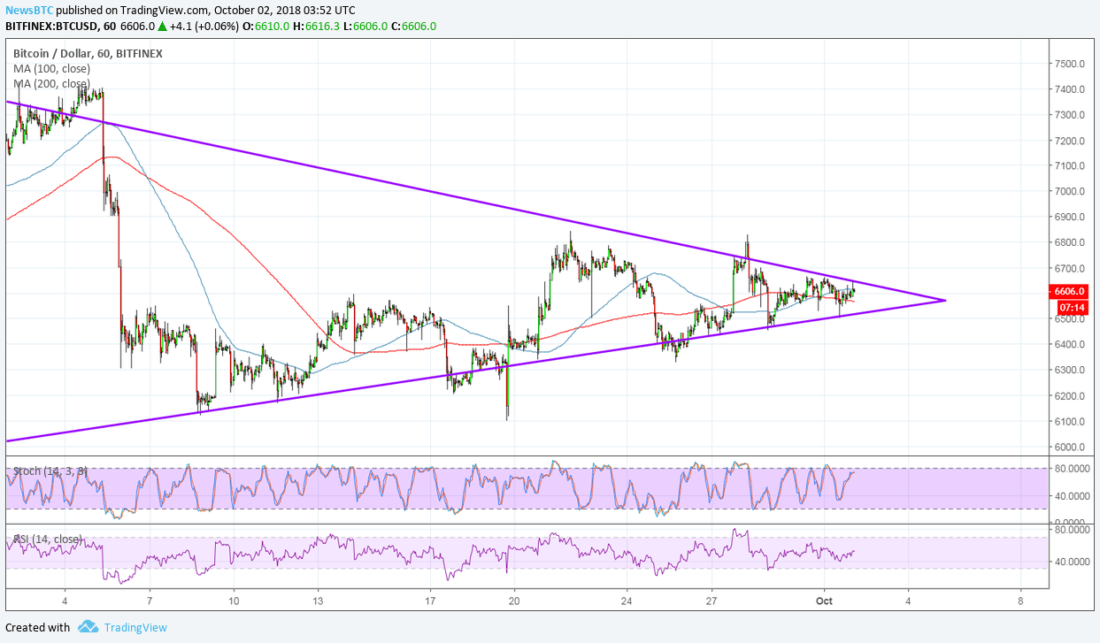 BTCUSD Chart from TradingView