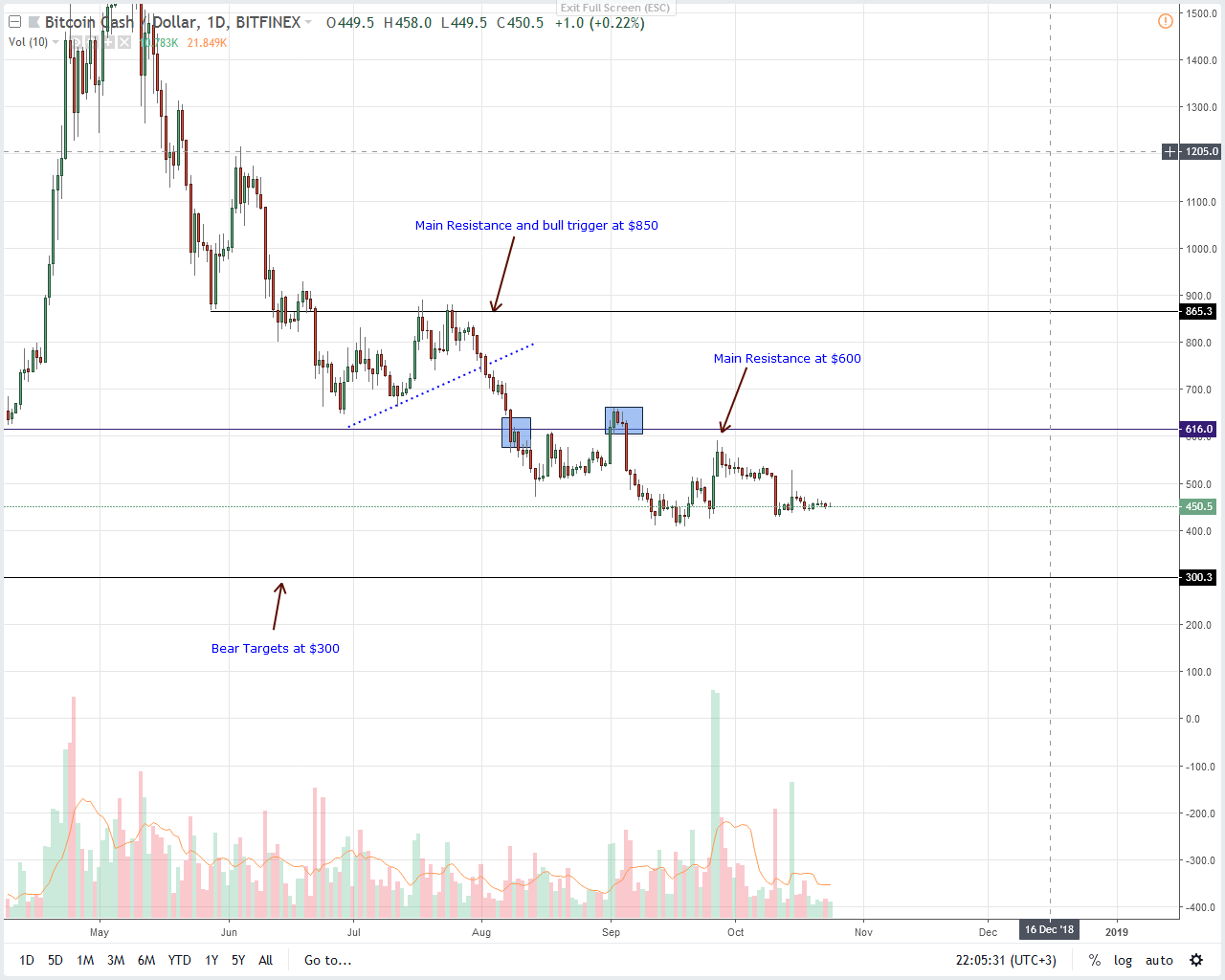 BCH/USD Bitcoin Cash Price Analysis