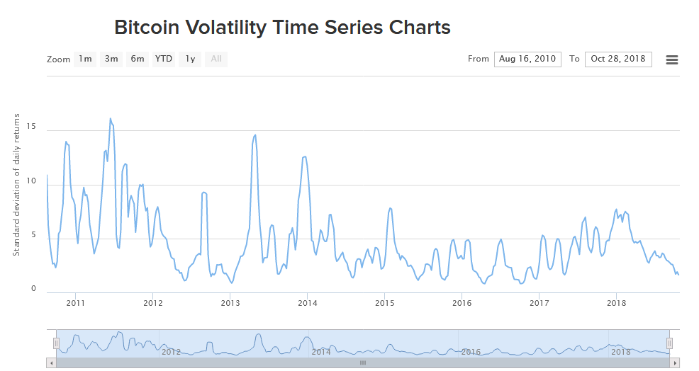 Bitcoin volatility time series
