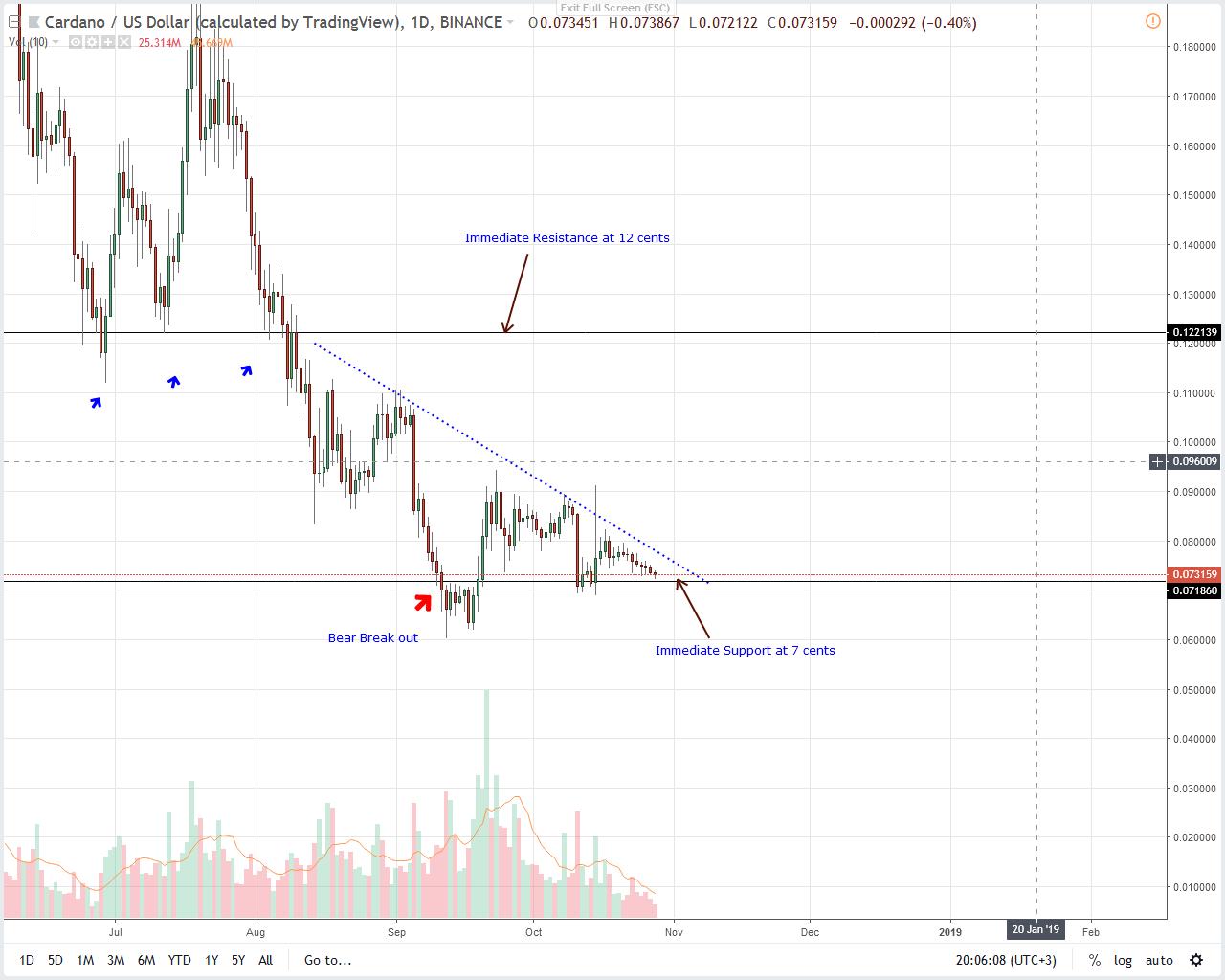 ADA/USD Cardano Price Analysis