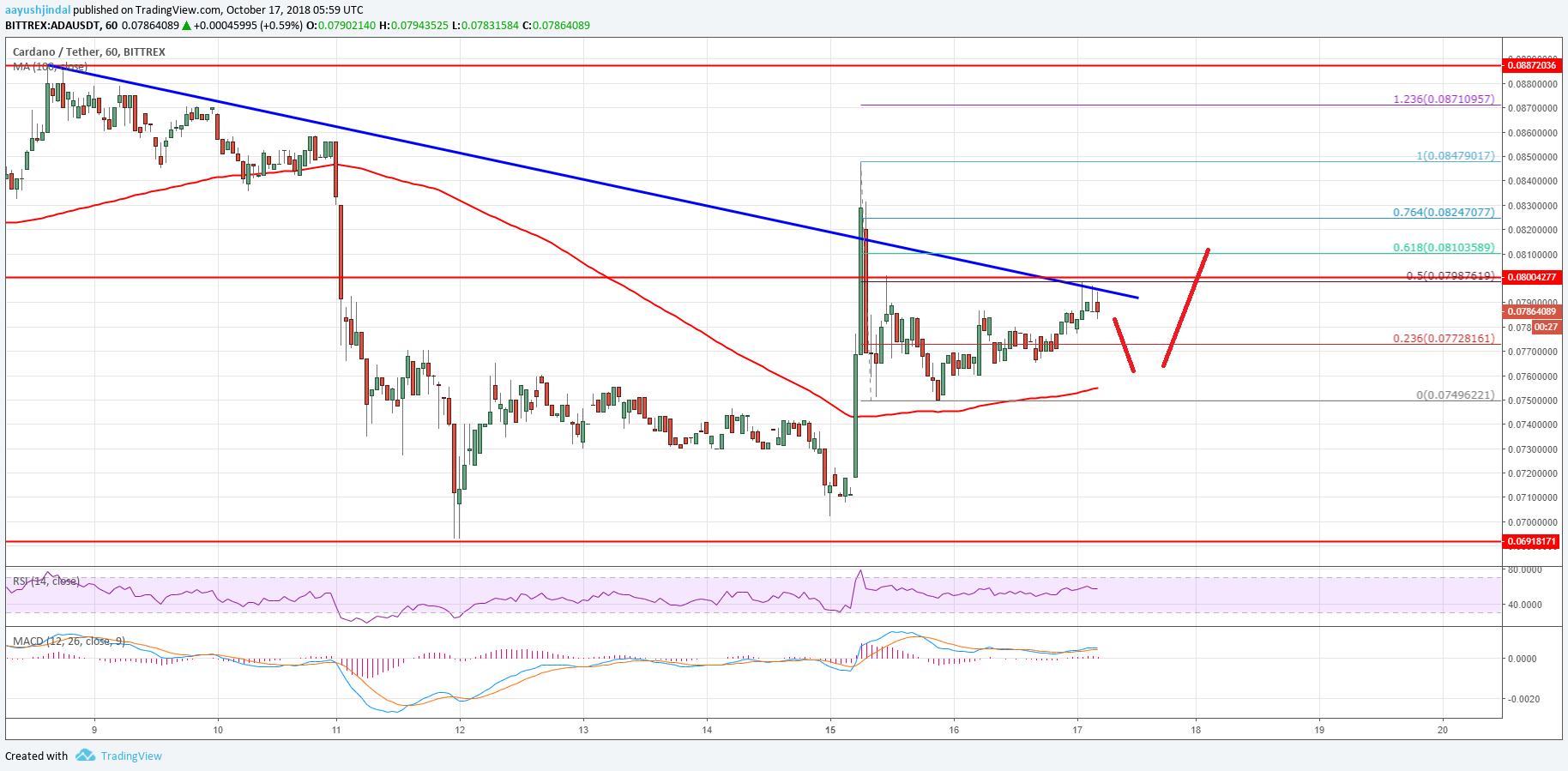 Cardano Price Analysis ADA Chart