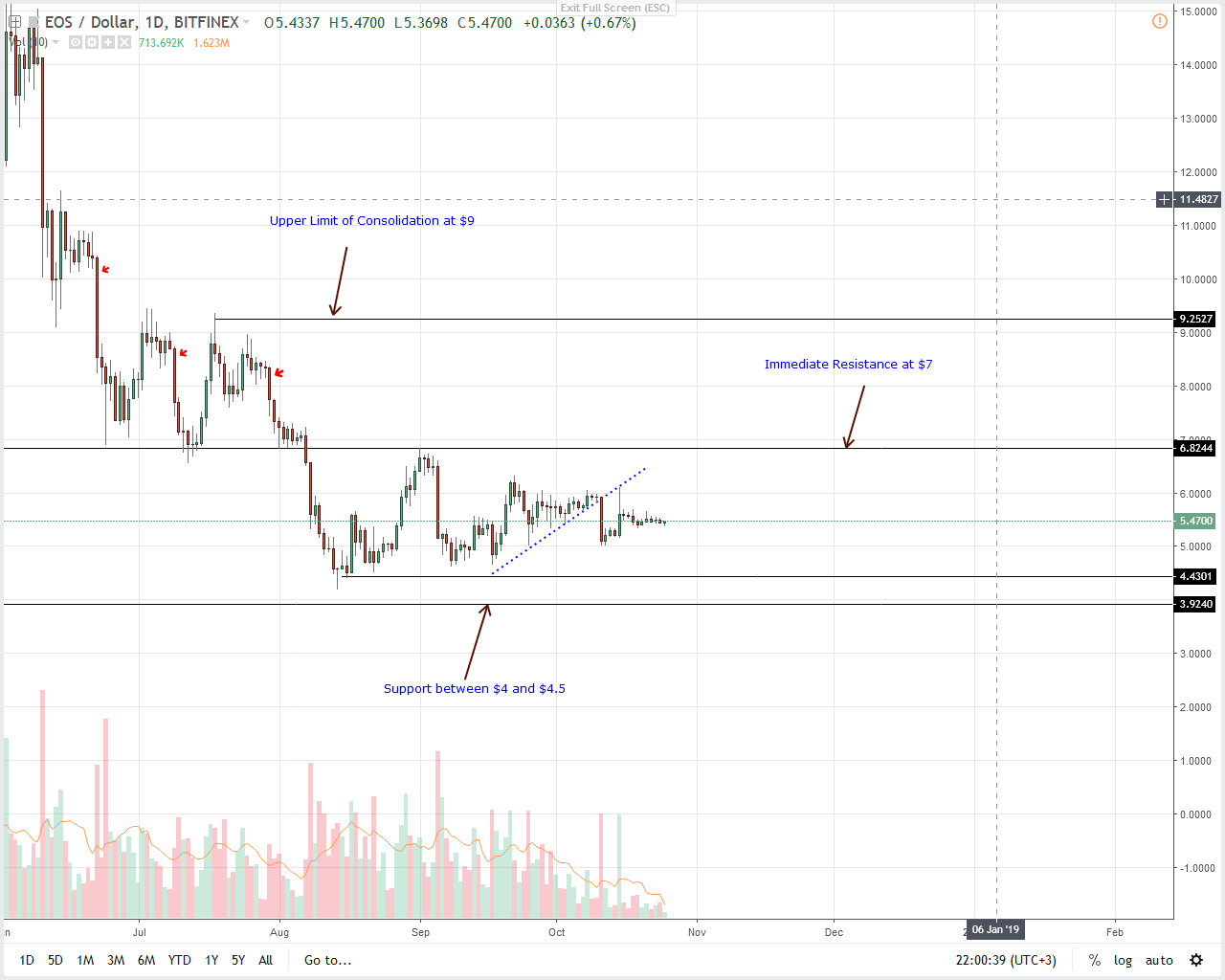 EOSUSD EOS Price Analysis