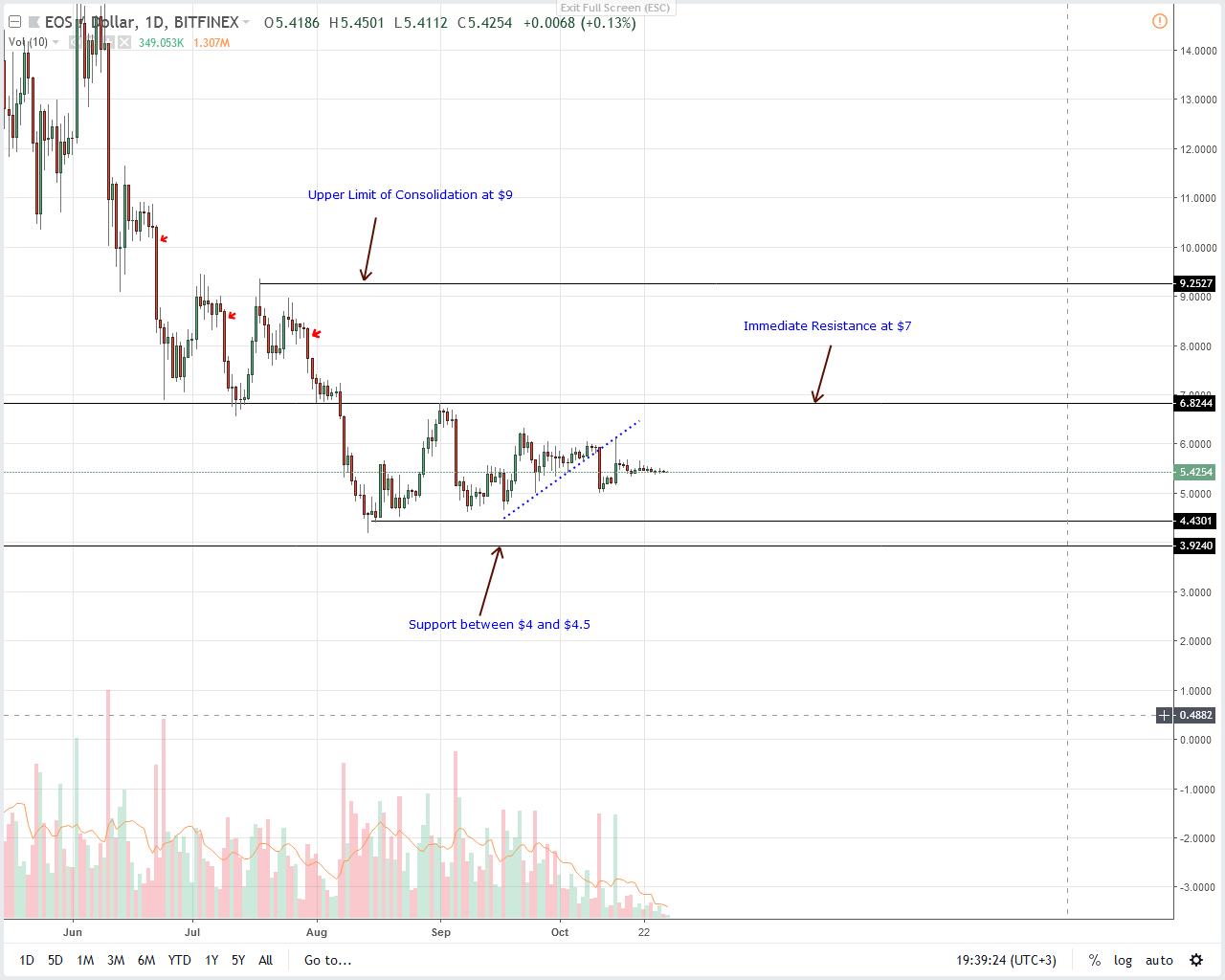 EOS/USD EOS Price Analysis