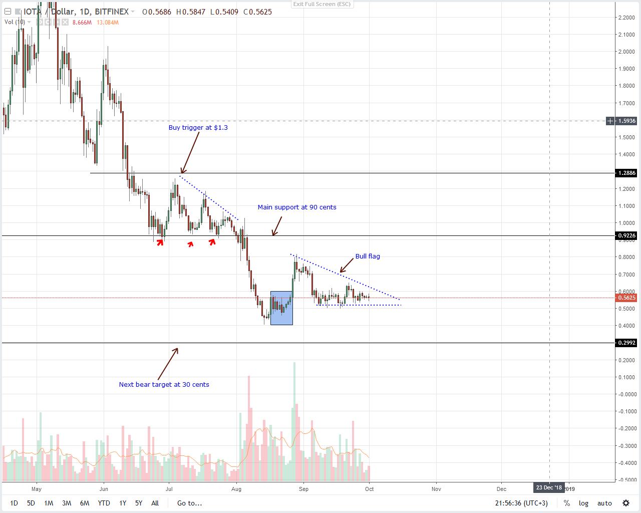 IOTA Price Analysis