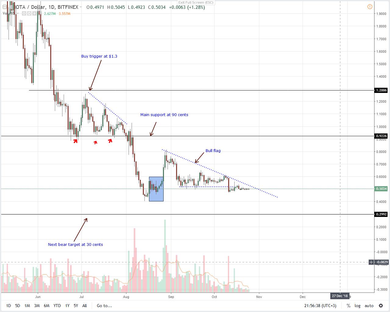 IOT/USD IOTA Price Analysis