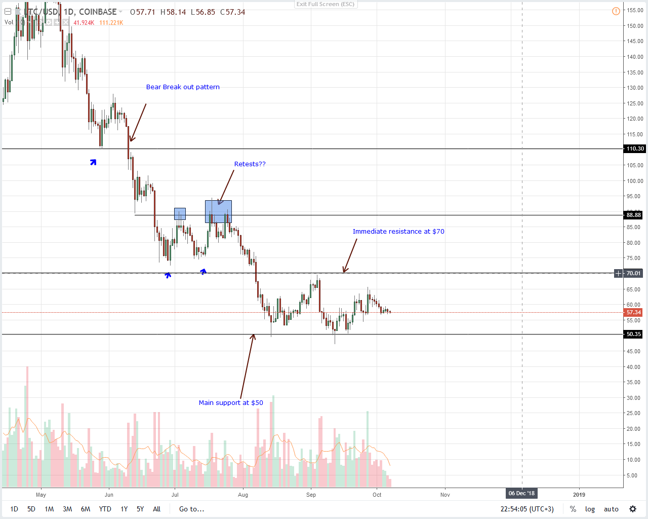 Litecoin Price Analysis
