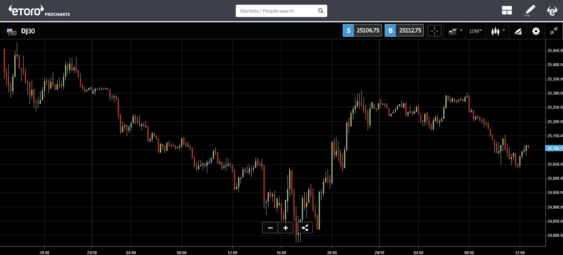 ripple, crypto, trading, markets,