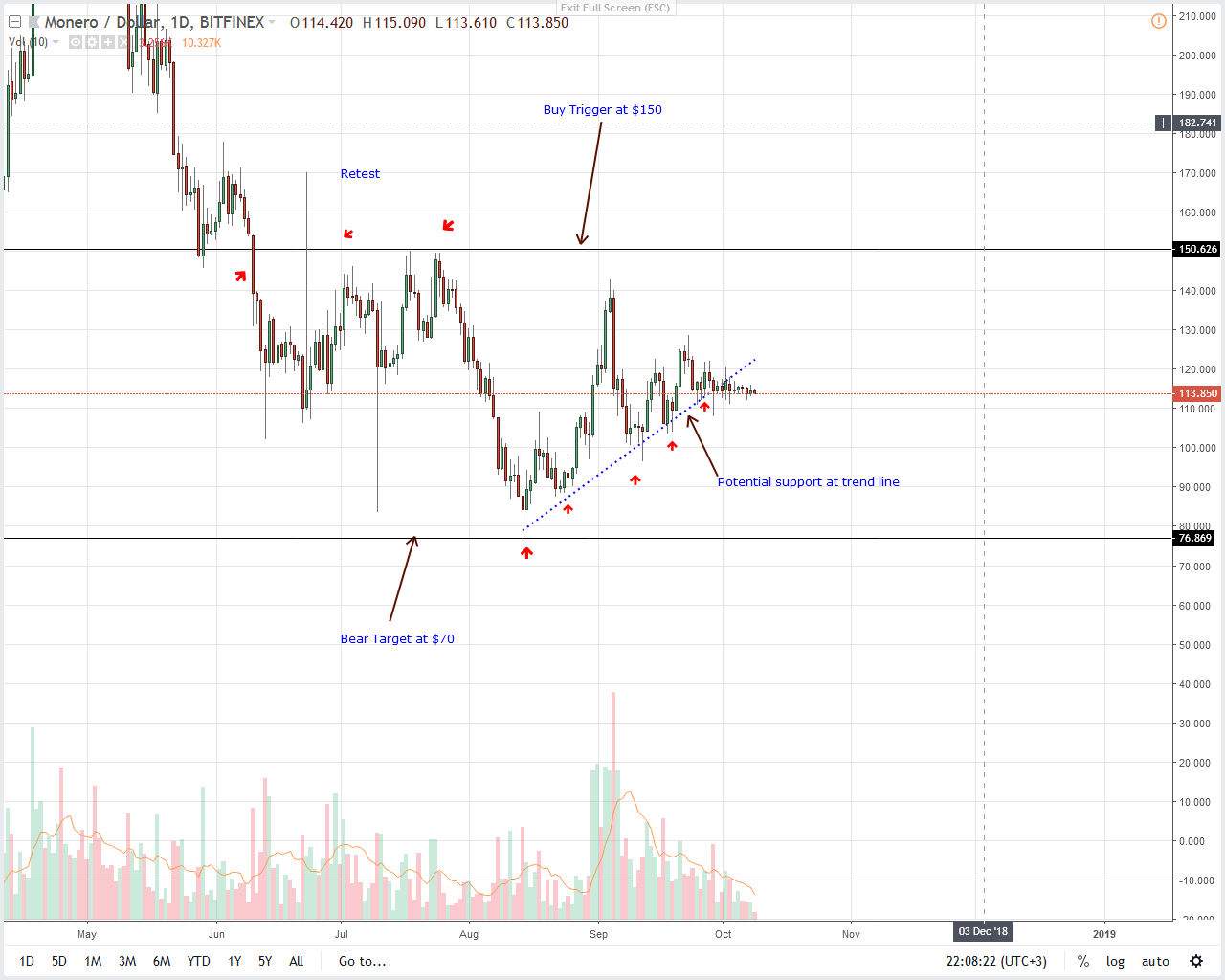 Monero Price Analysis