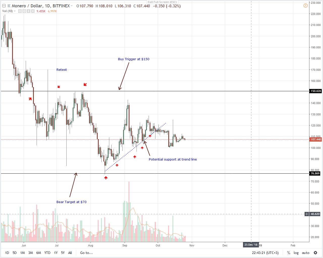XMR/USD Monero Price Analysis