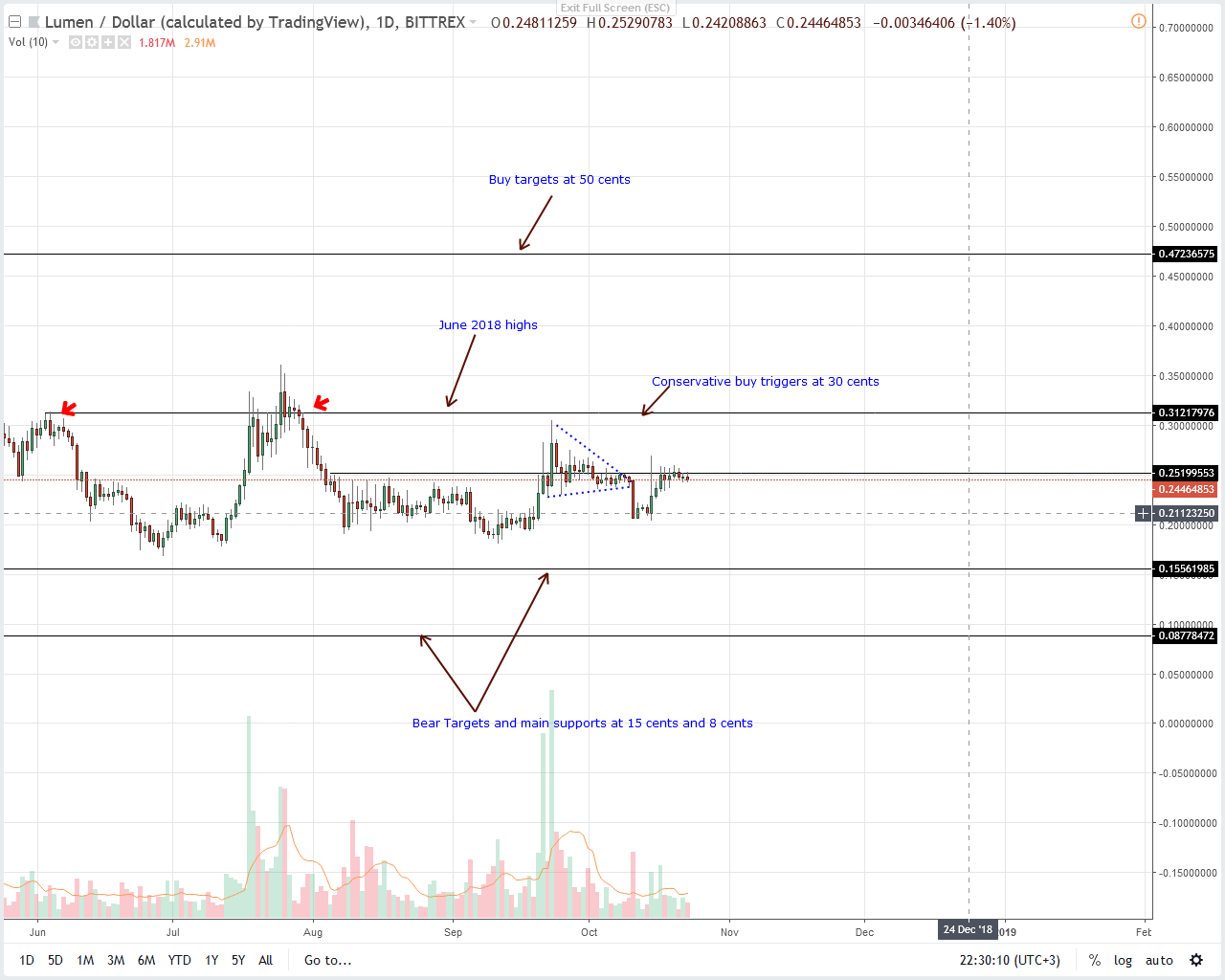 Stellar Lumens Price Analysis