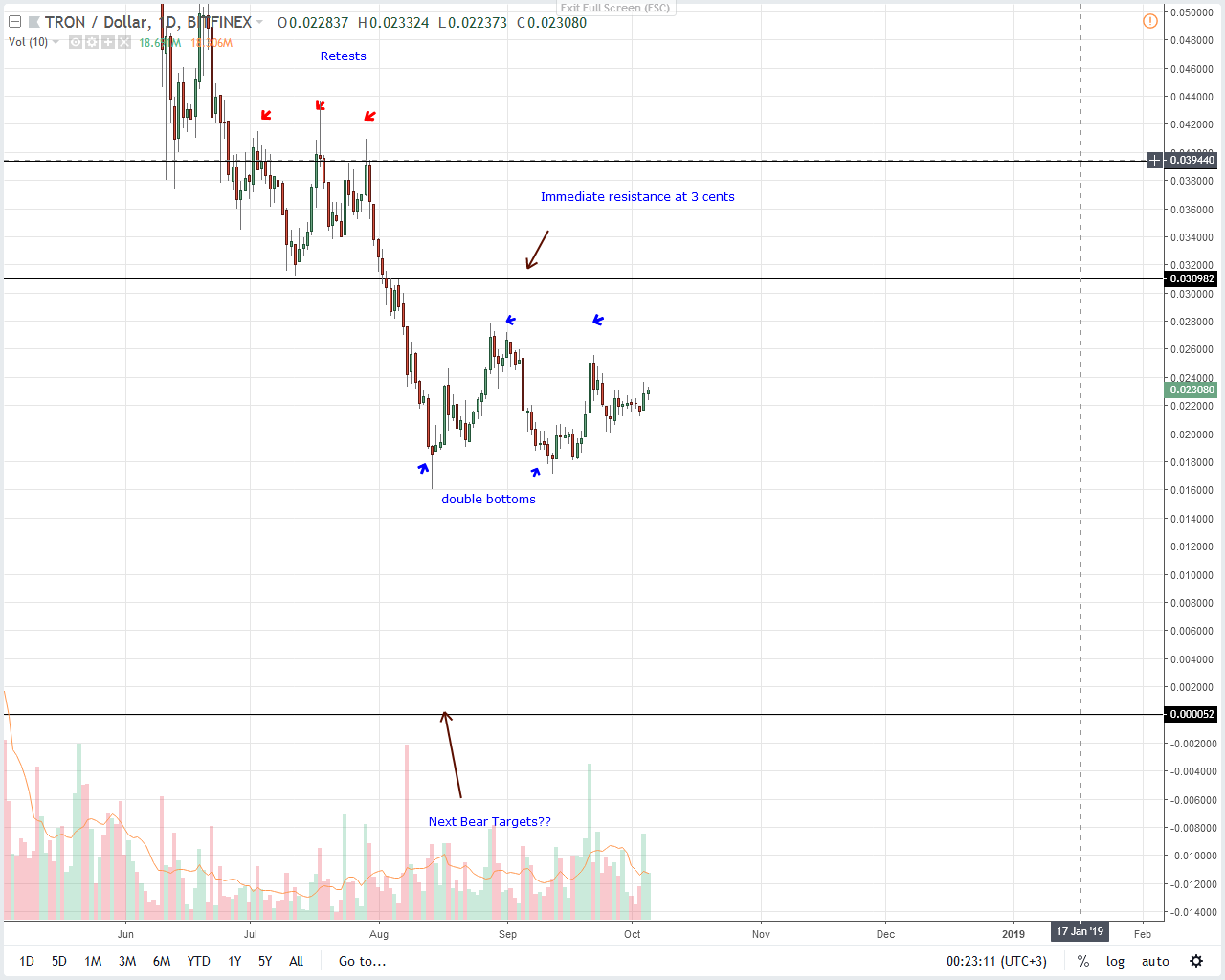 Tron Price Analysis
