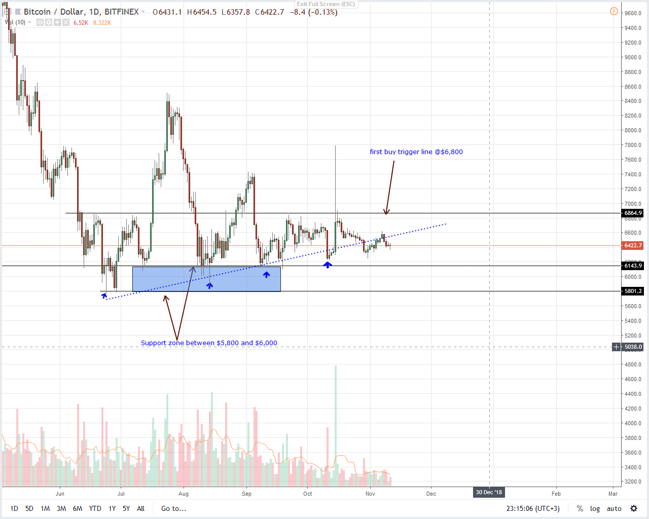 BTC/USD Price Analysis