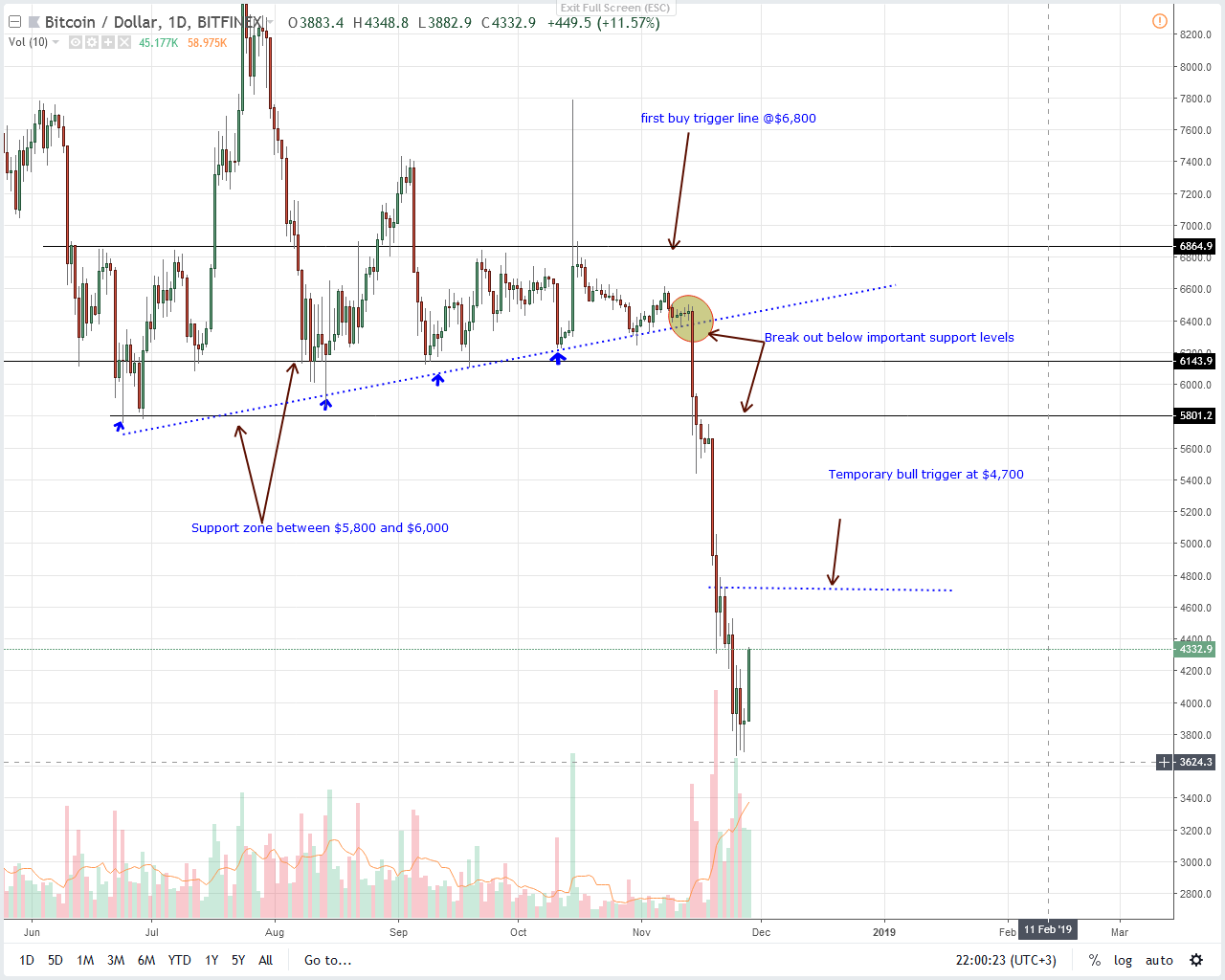 BTC  USD Price Analysis