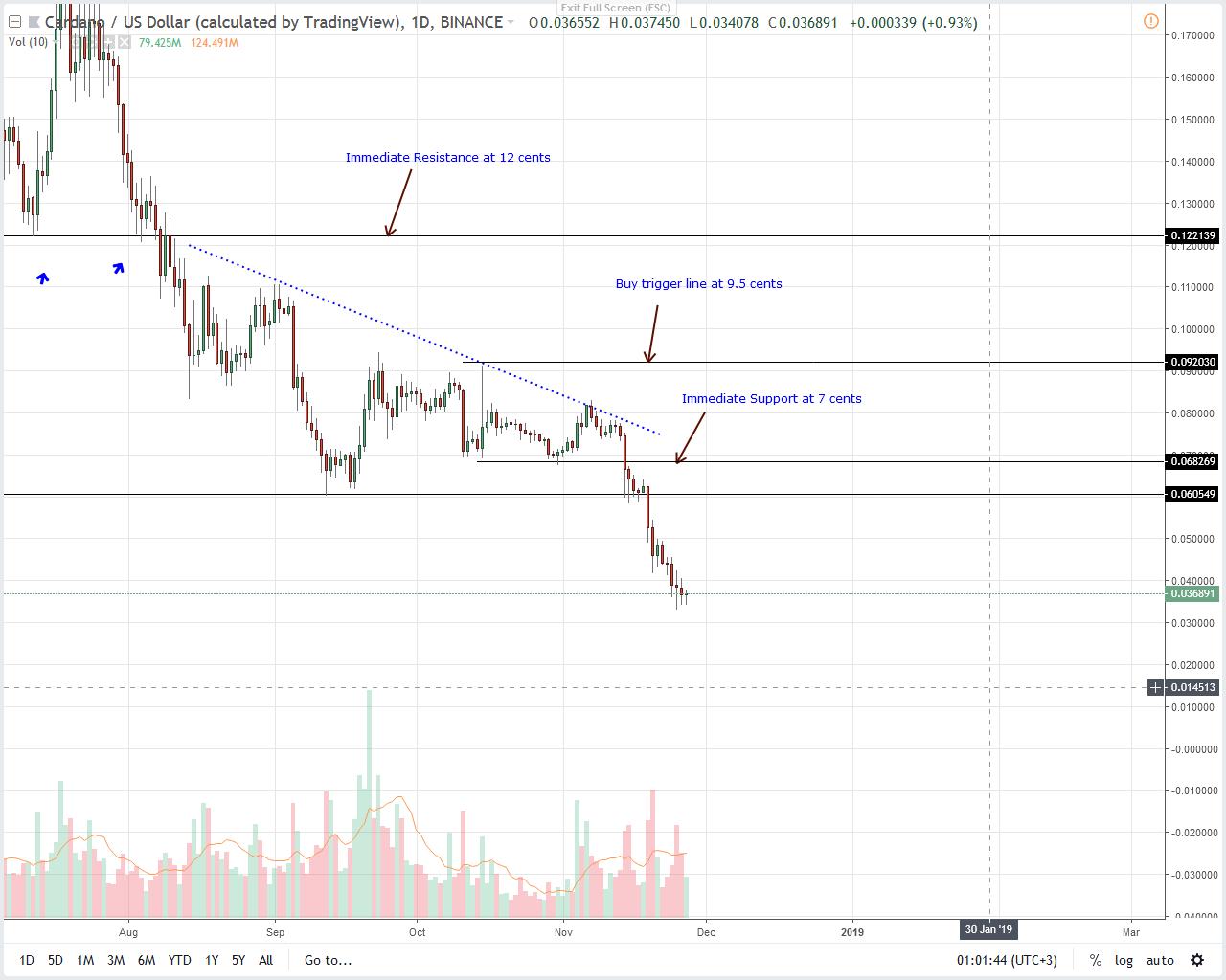 Analysis of ADA / USD prices