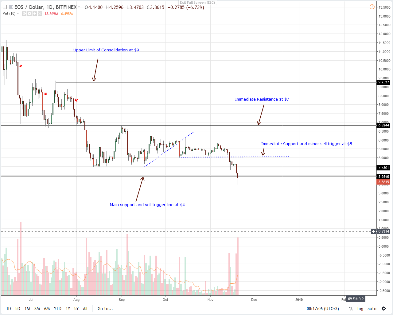 Altcoin Price Analysis: Bears Slowdown, IOTA/USD May Recover Today